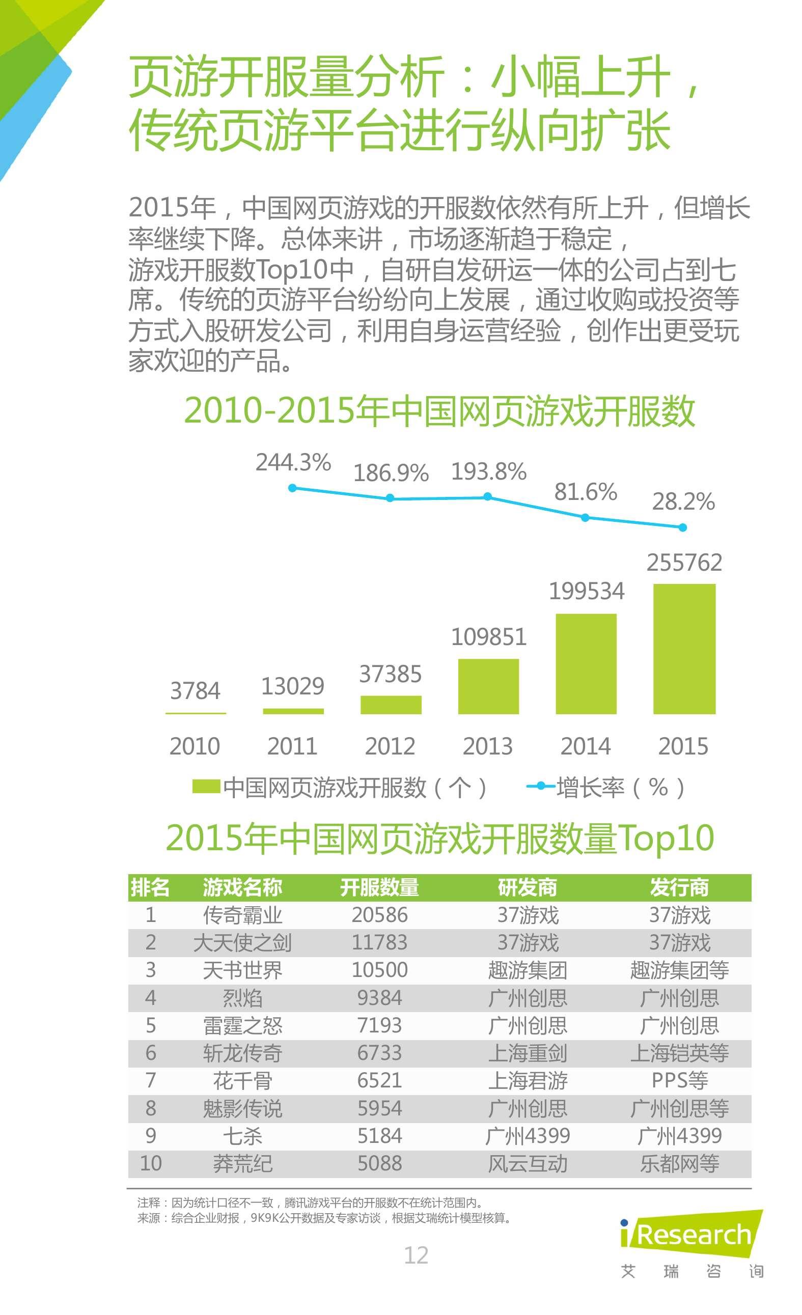 2016年中国网页游戏行业研究报告_000012