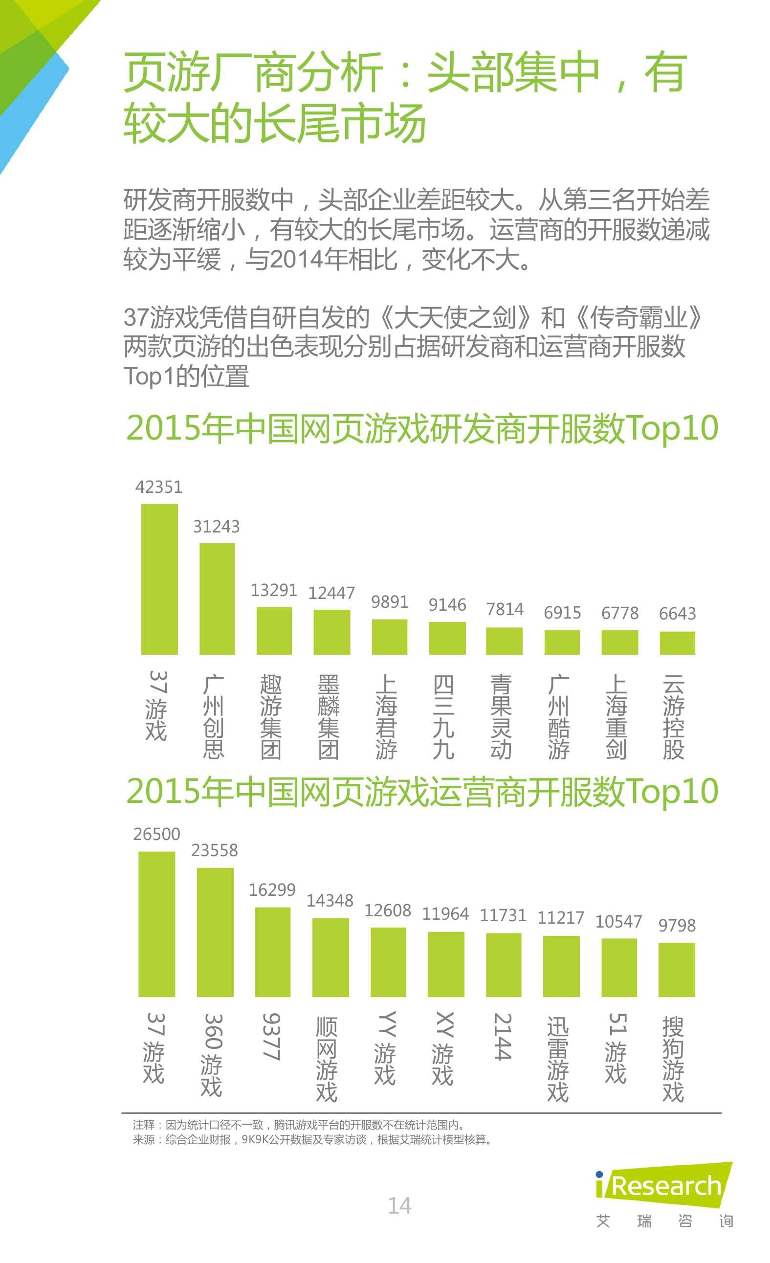 2016年中国网页游戏行业研究报告_000014