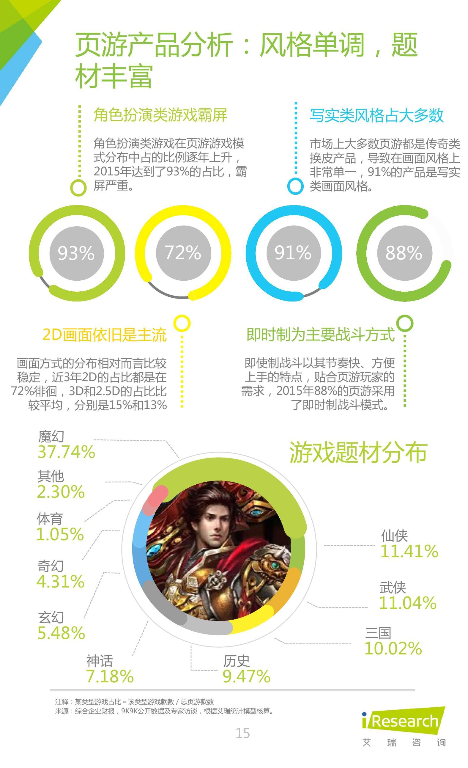 2016年中国网页游戏行业研究报告_000015