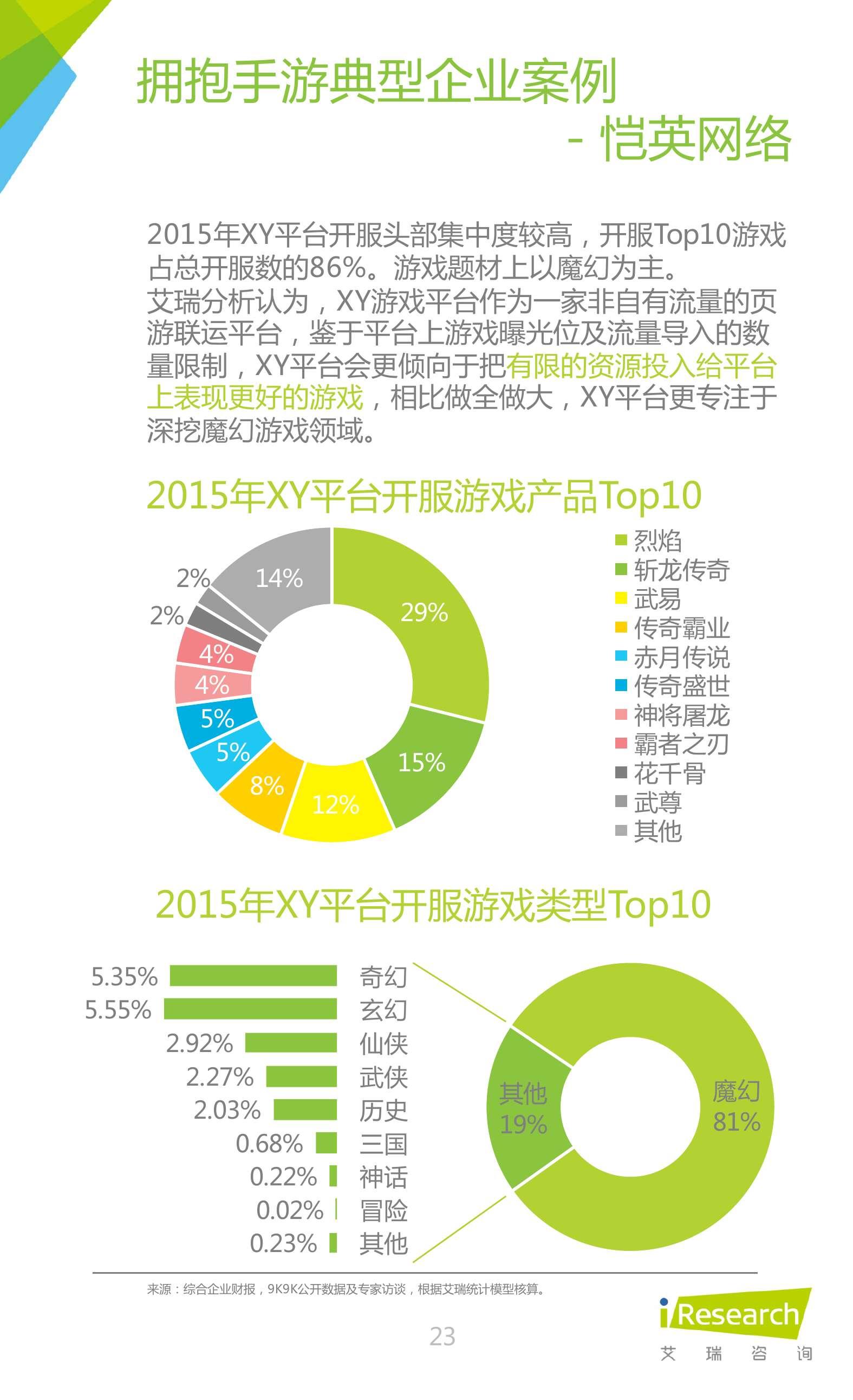 2016年中国网页游戏行业研究报告_000023
