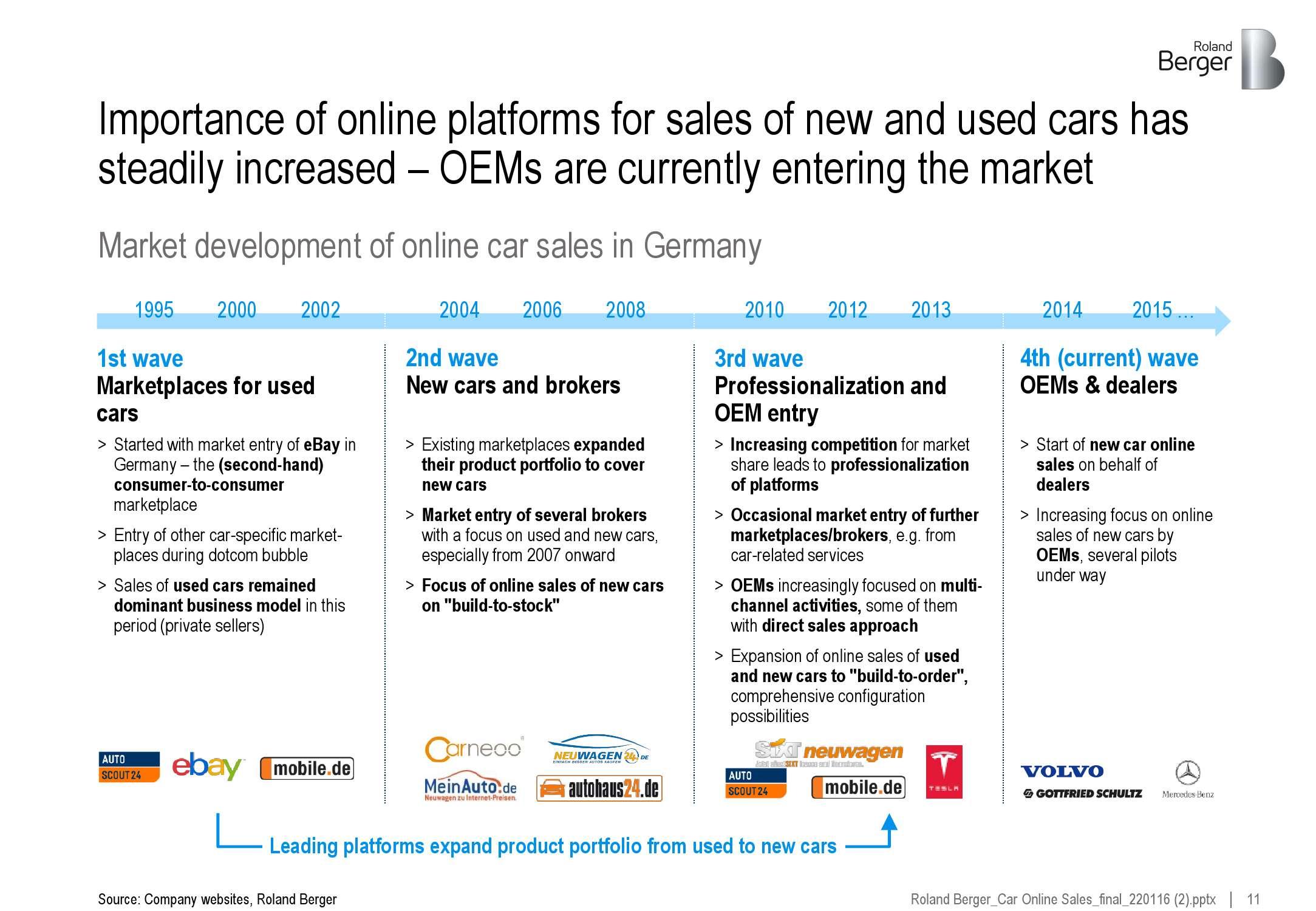 2016年全球新车电商市场研究_000011