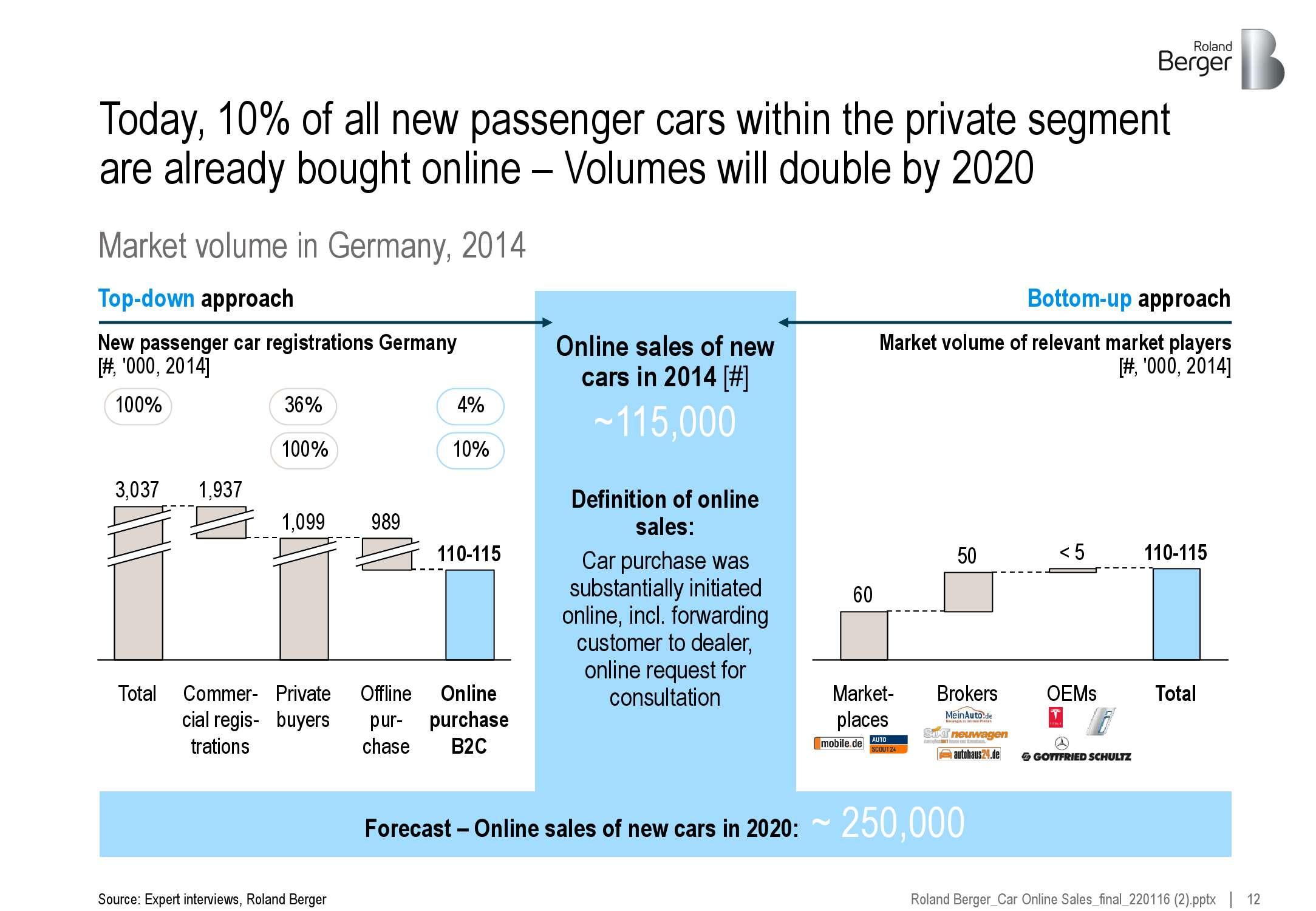 2016年全球新车电商市场研究_000012