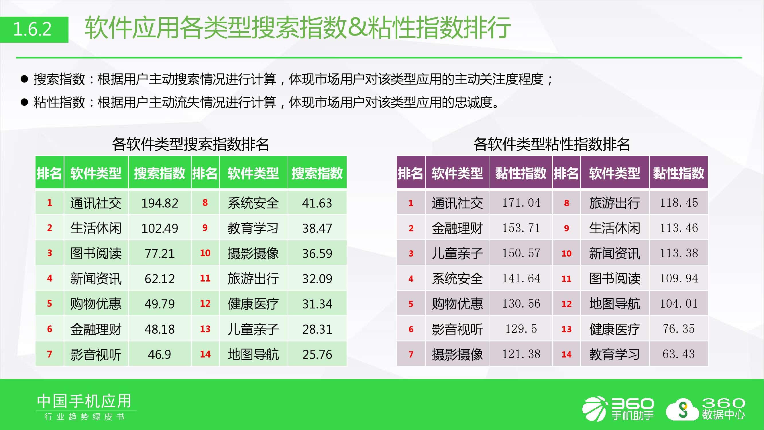 2016年手机软件行业趋势绿皮书_000013