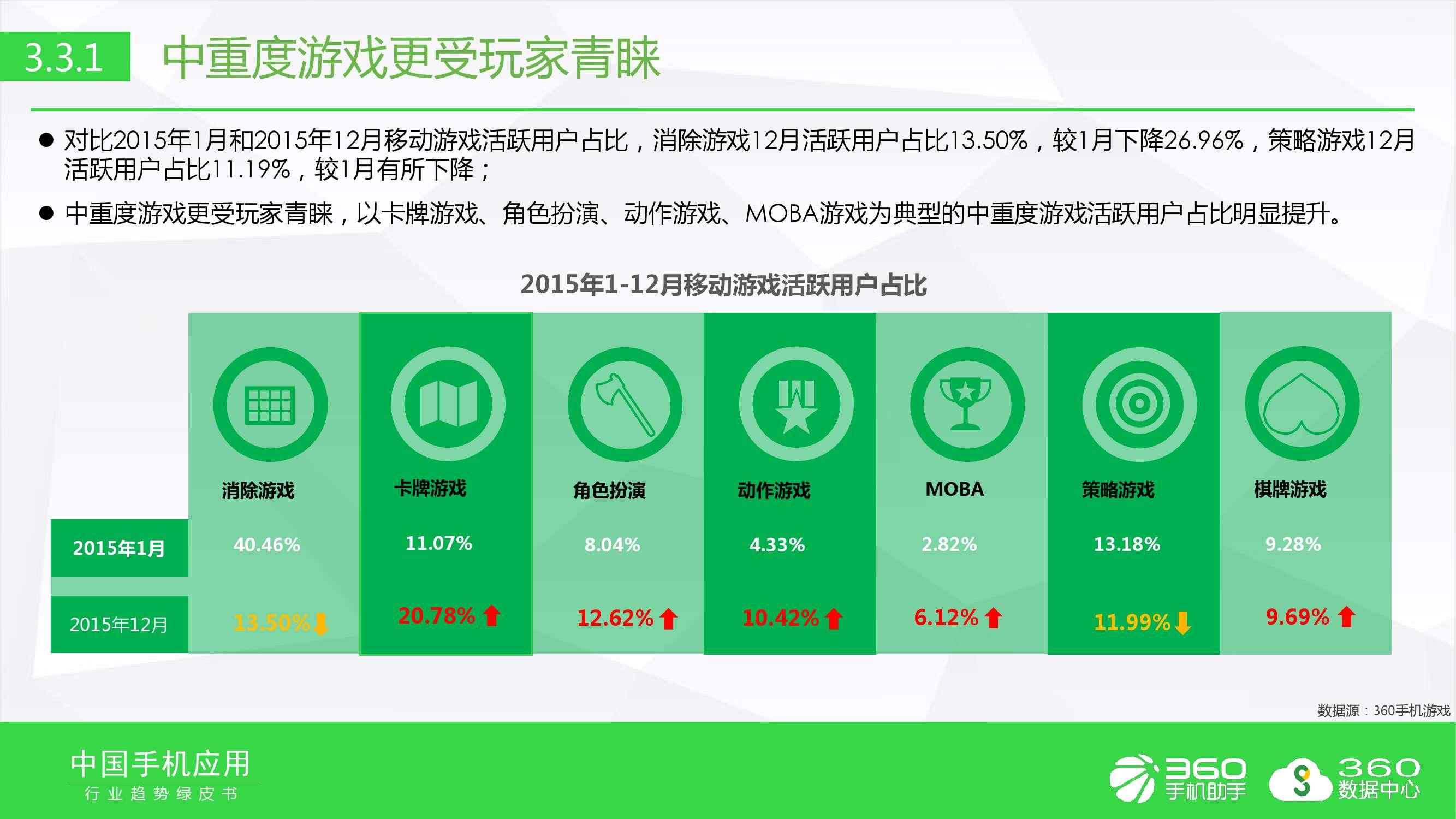 2016年手机软件行业趋势绿皮书_000033