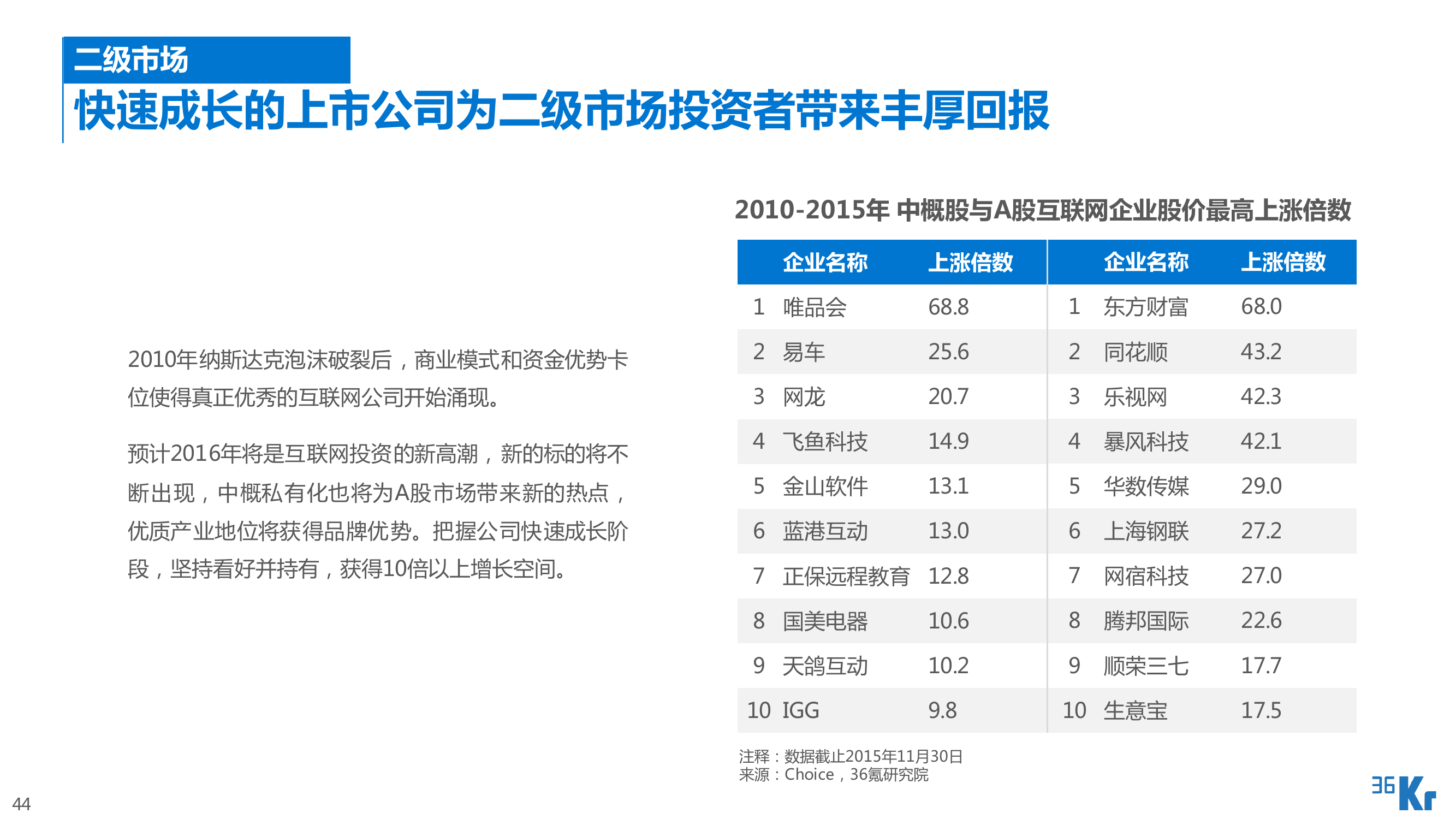 2016年中国互联网投资研究报告