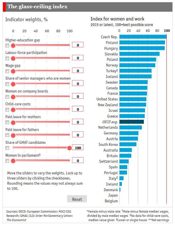 The Economist:全球各国女性工作环境调查   19