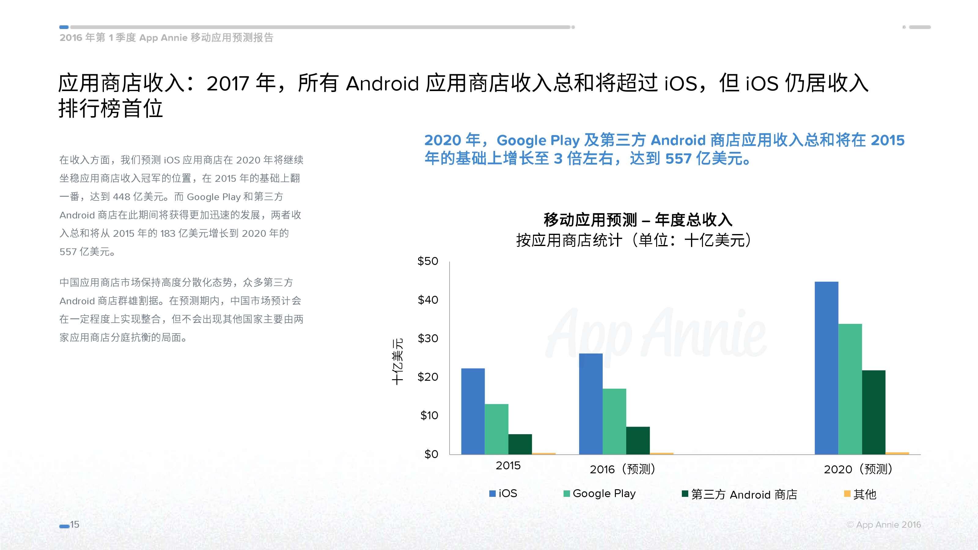 App-Annie-02-2016-Forecast-CN_000015