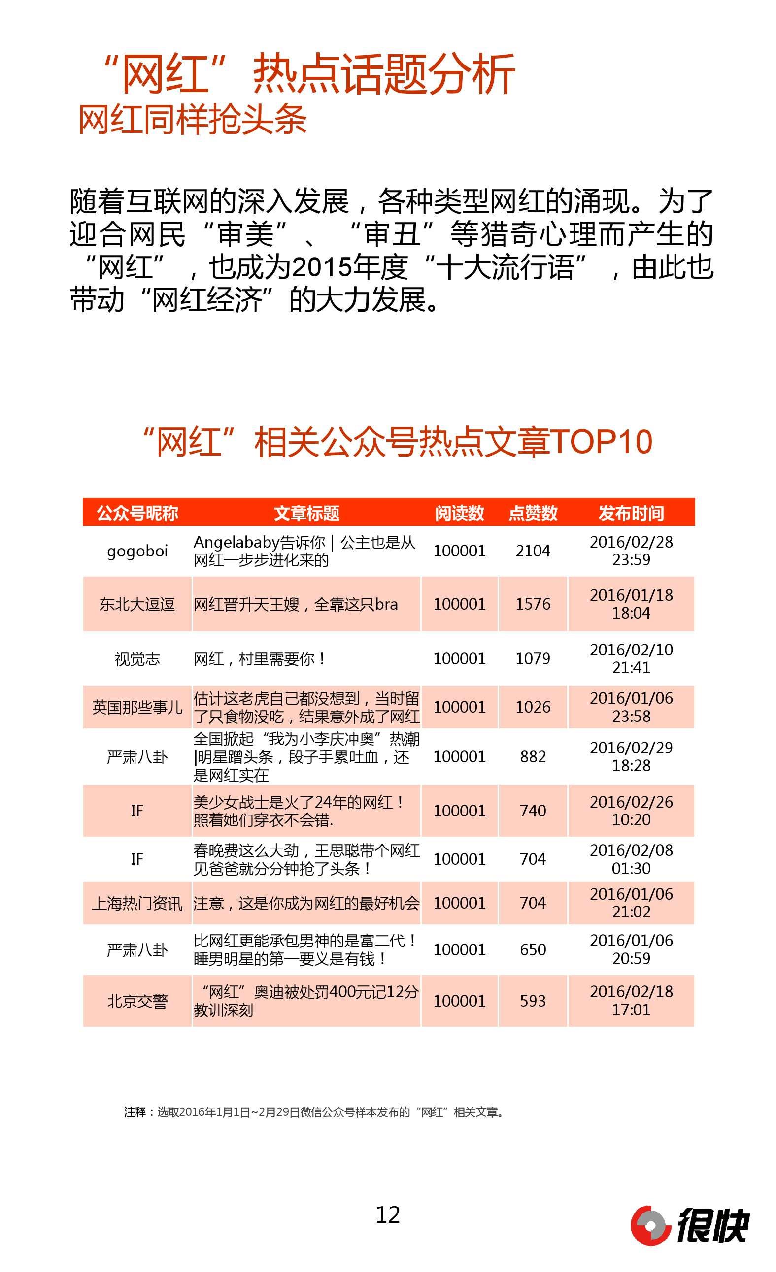Henkuai-中国行业时尚微信公众号数据洞察报告_000012