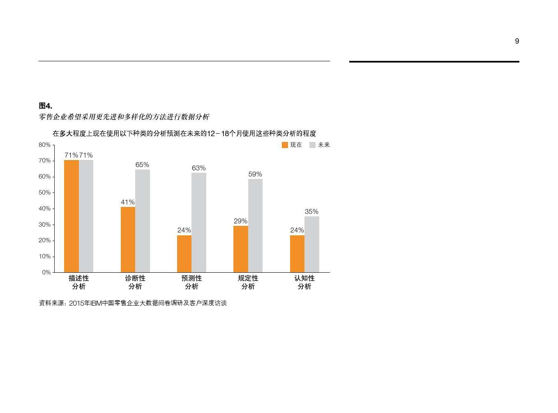 IBM:大数据助力中国零售业转型_000011