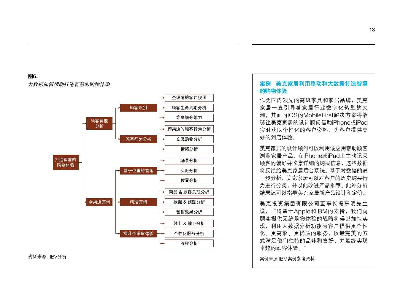 IBM:大数据助力中国零售业转型_000015