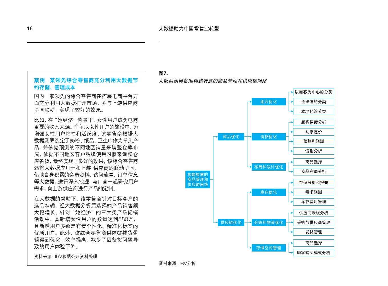 IBM:大数据助力中国零售业转型_000018
