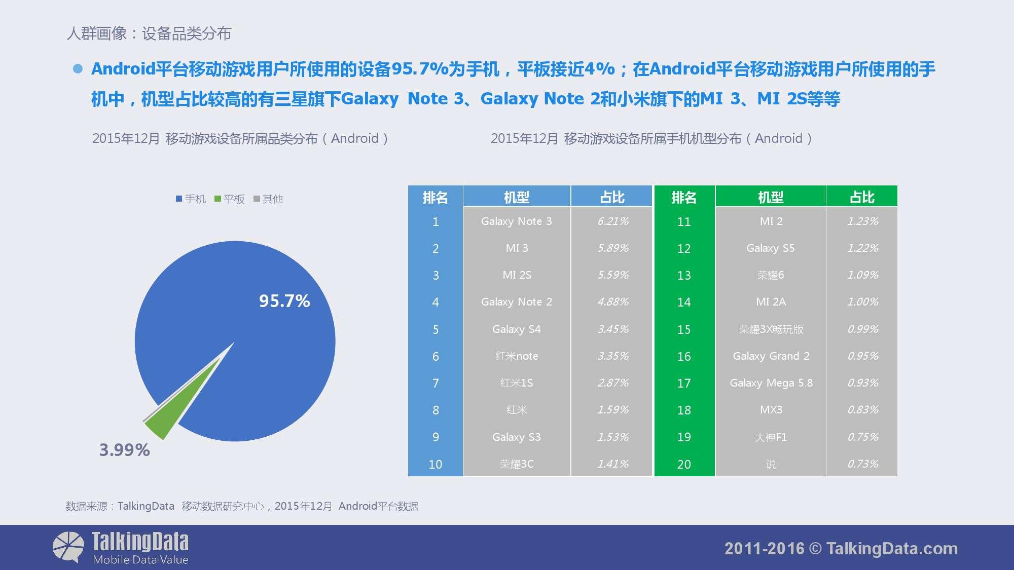 TalkingData-2015年移动游戏行业报告_000017