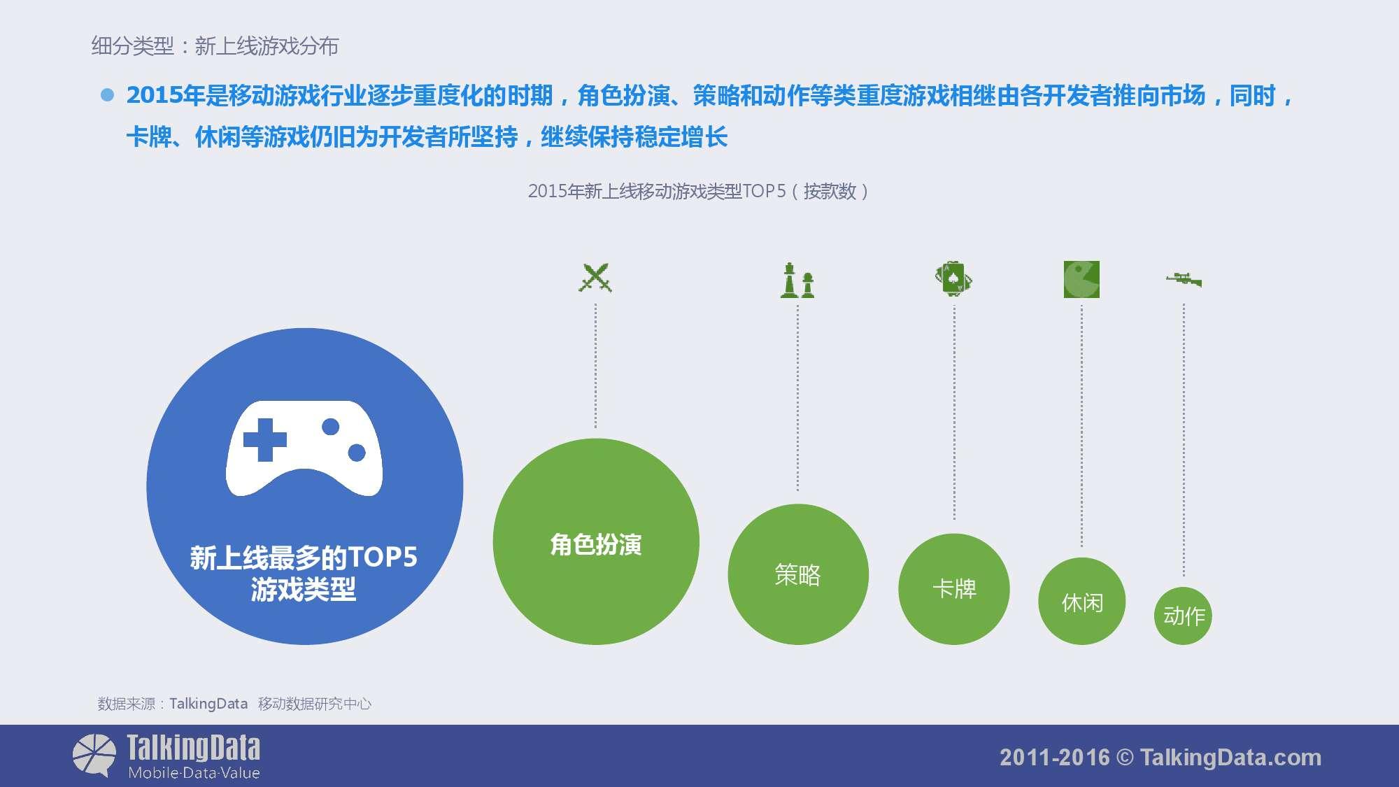 TalkingData-2015年移动游戏行业报告_000036