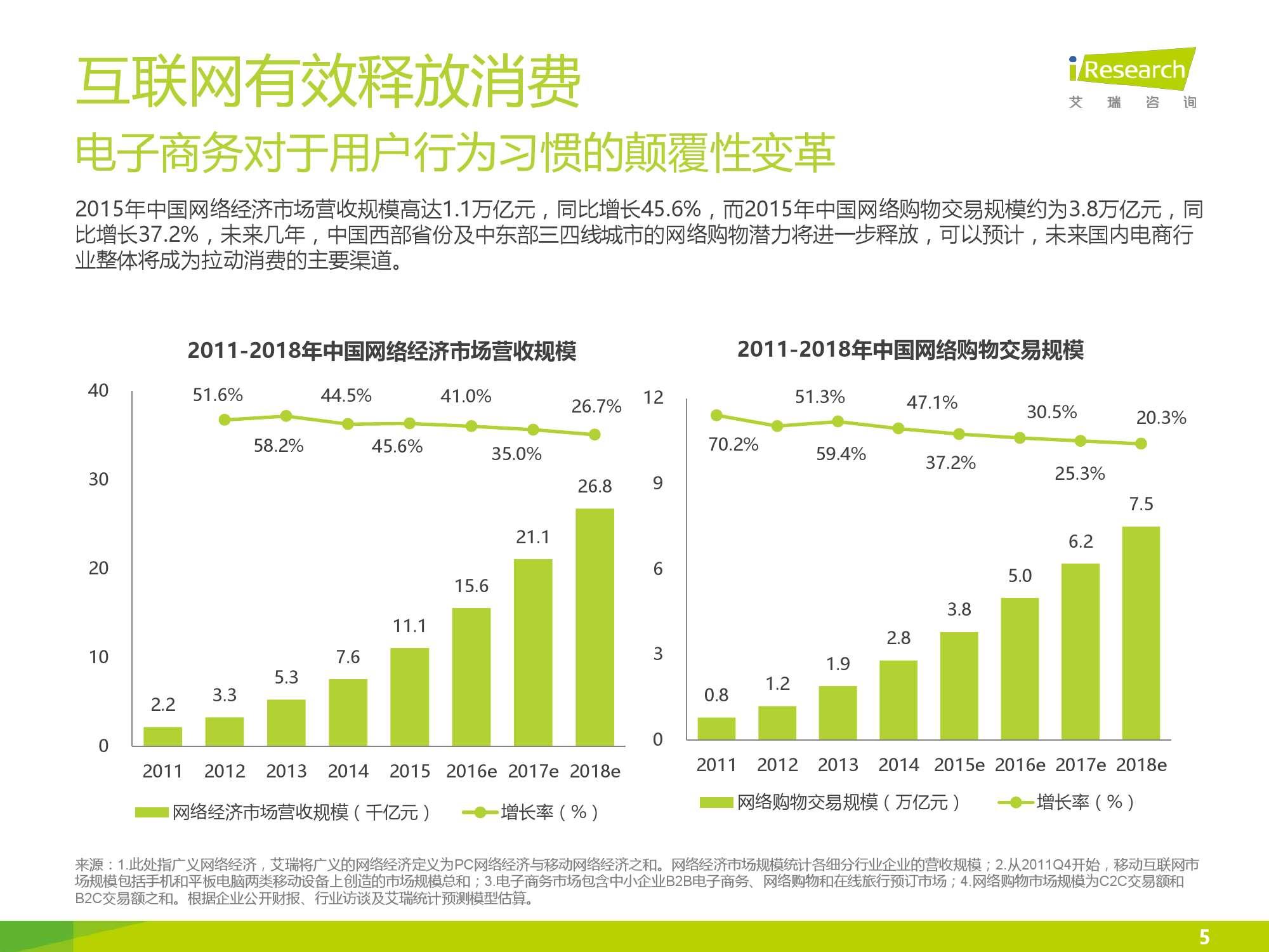 iResearch-2016年中国互联网消费金融市场研究报告_000005