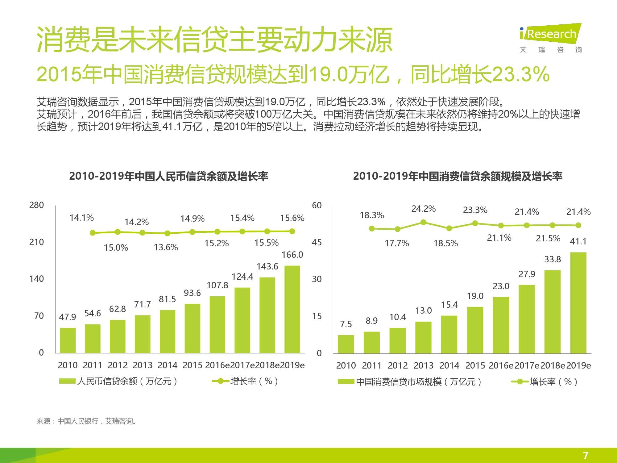 iResearch-2016年中国互联网消费金融市场研究报告_000007