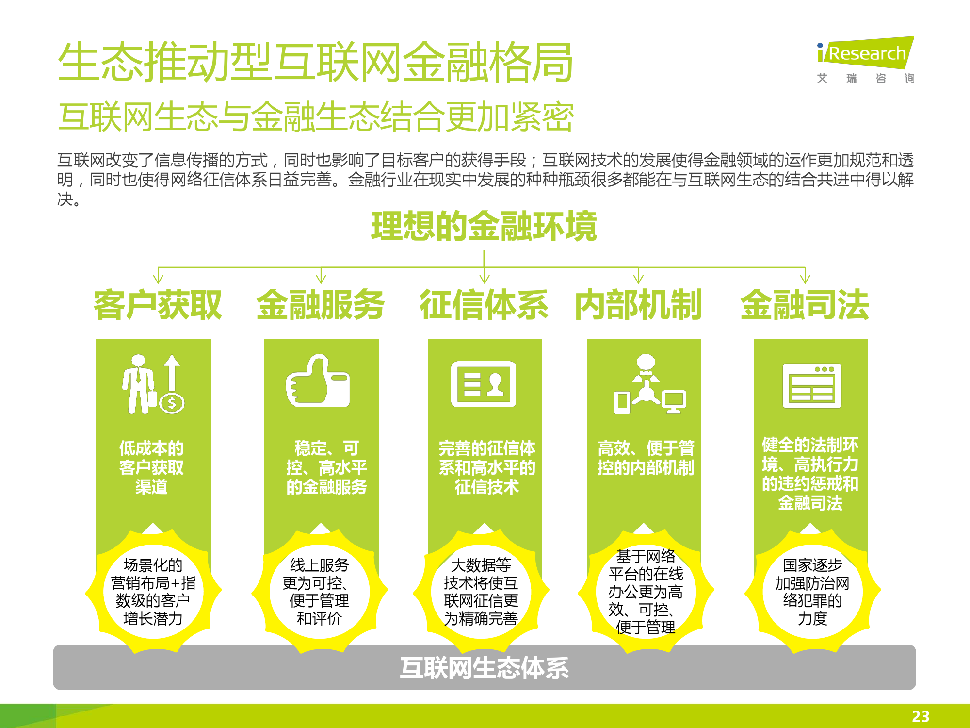 iResearch-2016年中国互联网消费金融市场研究报告_000023