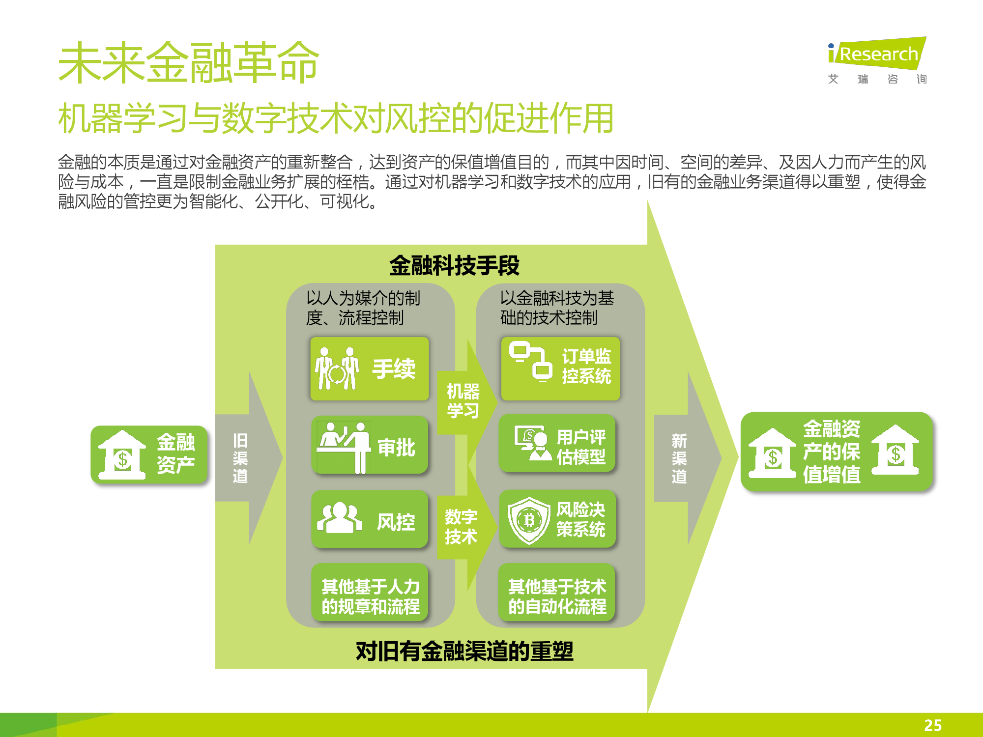 iResearch-2016年中国互联网消费金融市场研究报告_000025