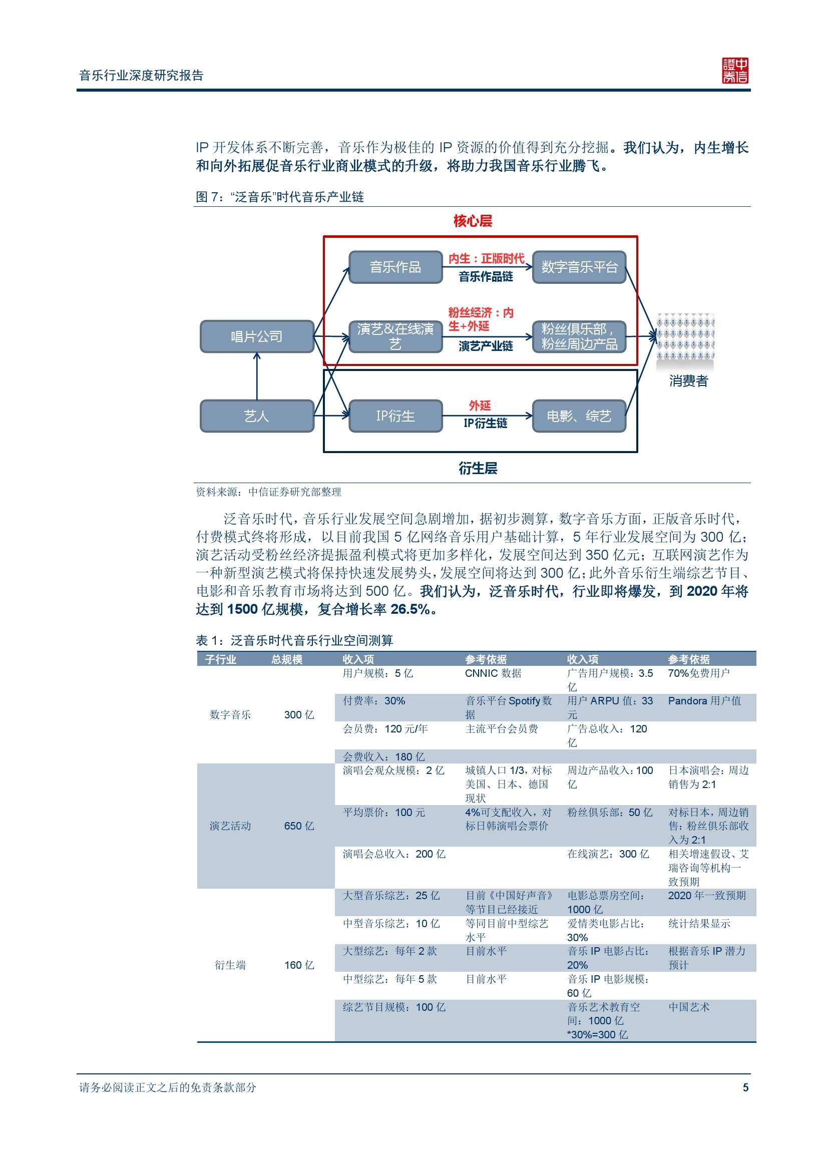 中信证券音乐行业深度研究报告_000010