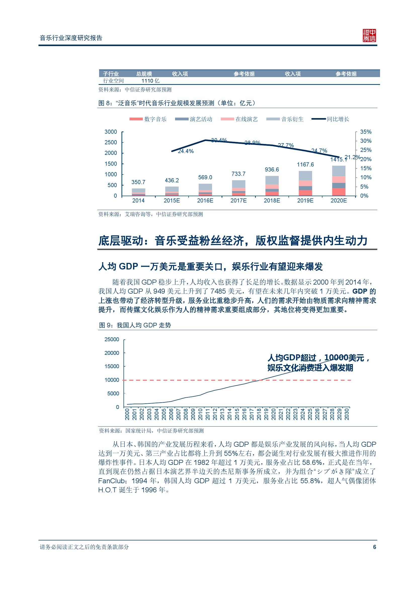 中信证券音乐行业深度研究报告_000011