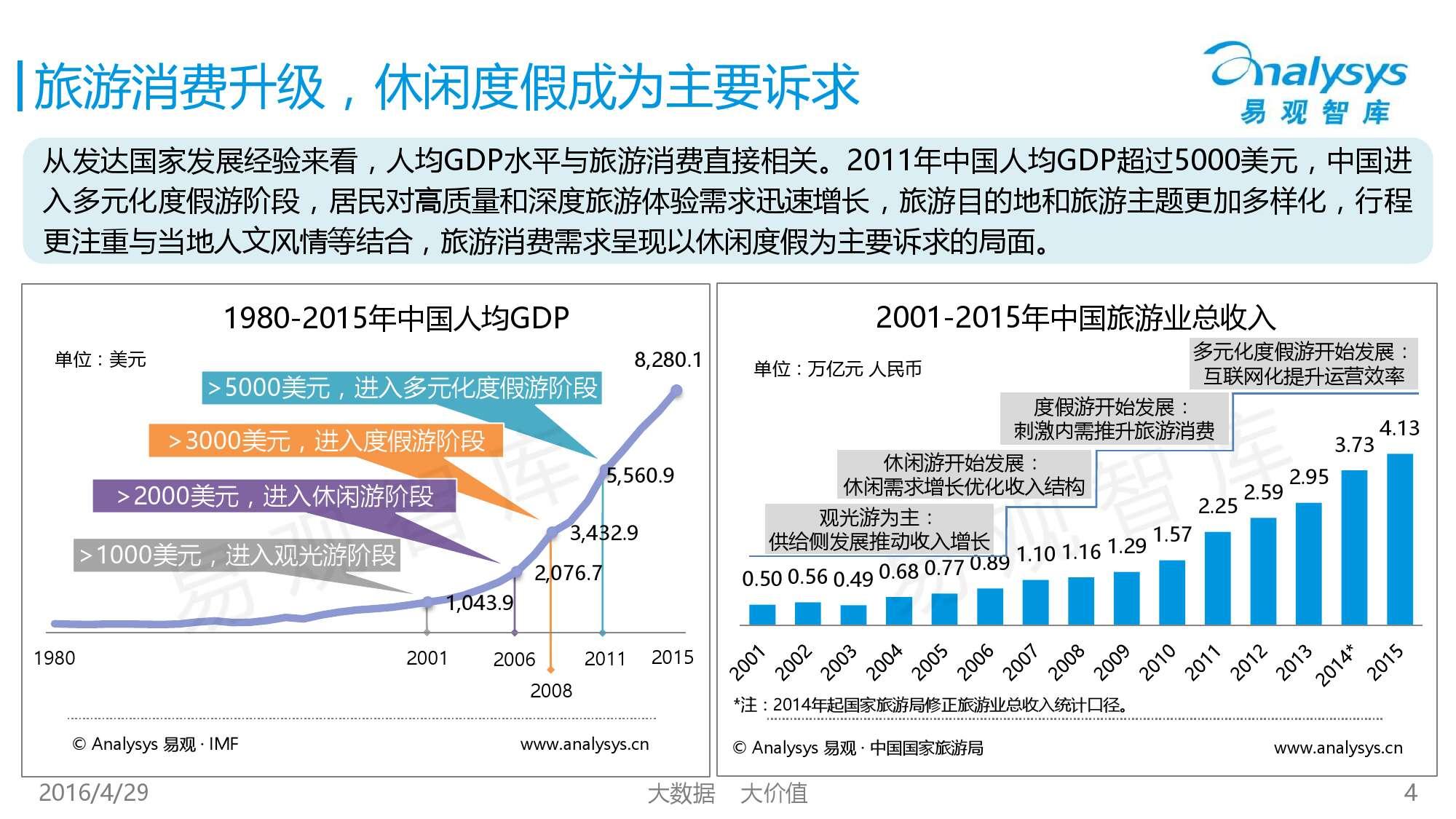 中国在线周边自助游市场专题研究报告2016_000004