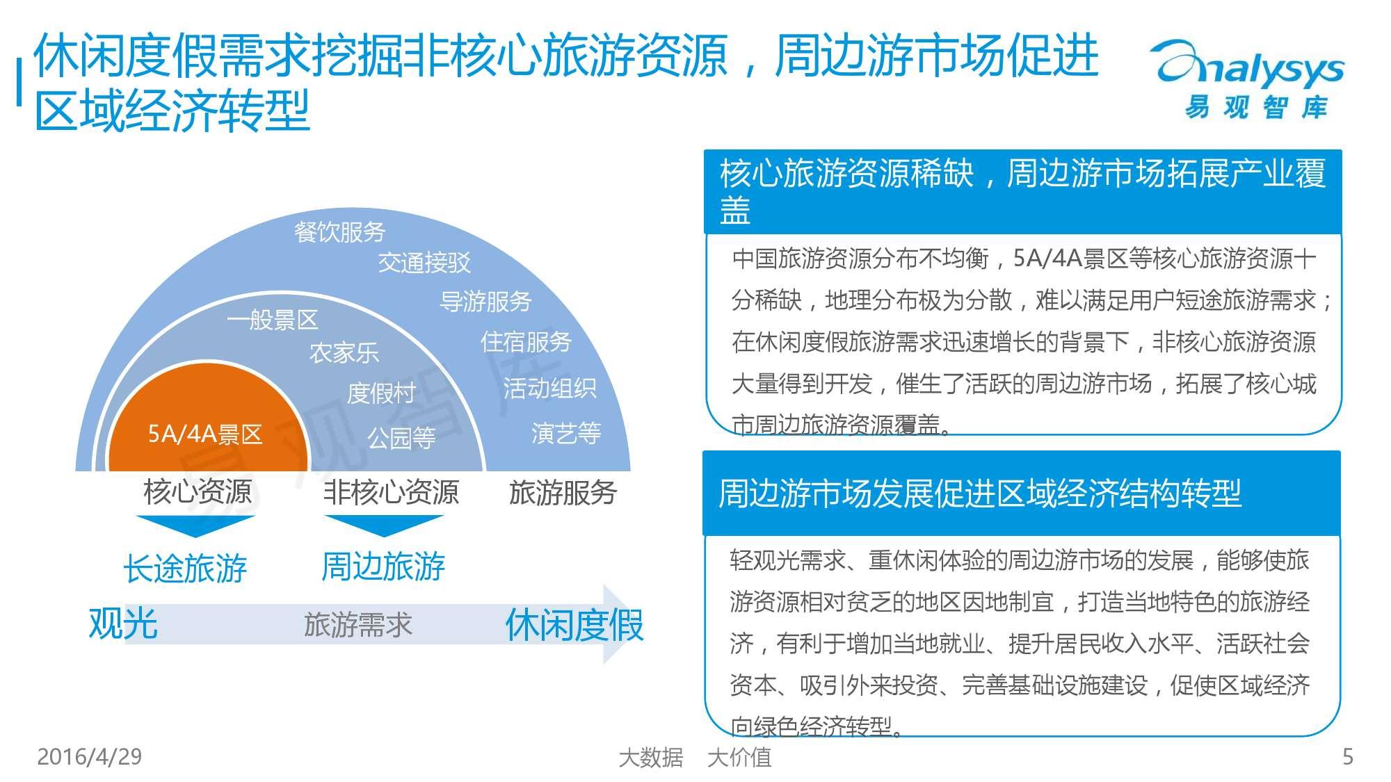 中国在线周边自助游市场专题研究报告2016_000005