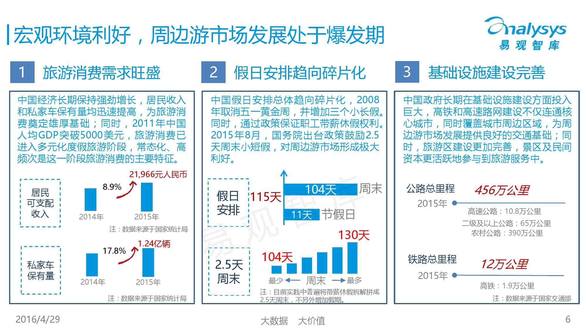 中国在线周边自助游市场专题研究报告2016_000006