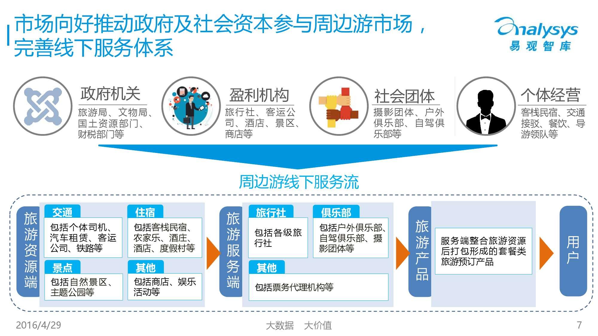 中国在线周边自助游市场专题研究报告2016_000007