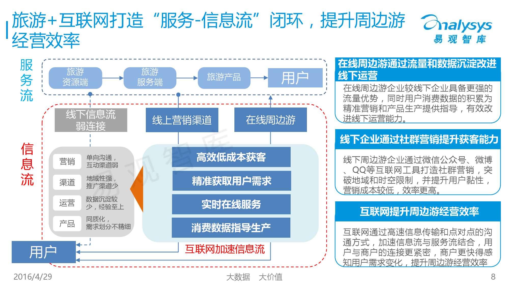中国在线周边自助游市场专题研究报告2016_000008