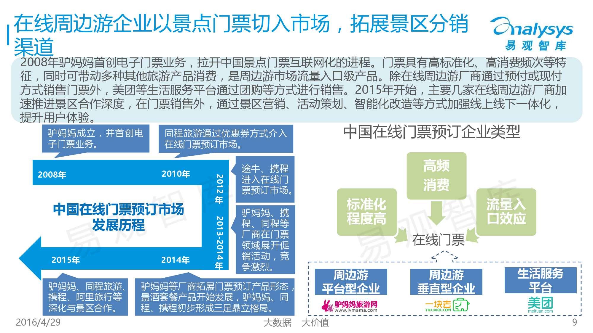 中国在线周边自助游市场专题研究报告2016_000009