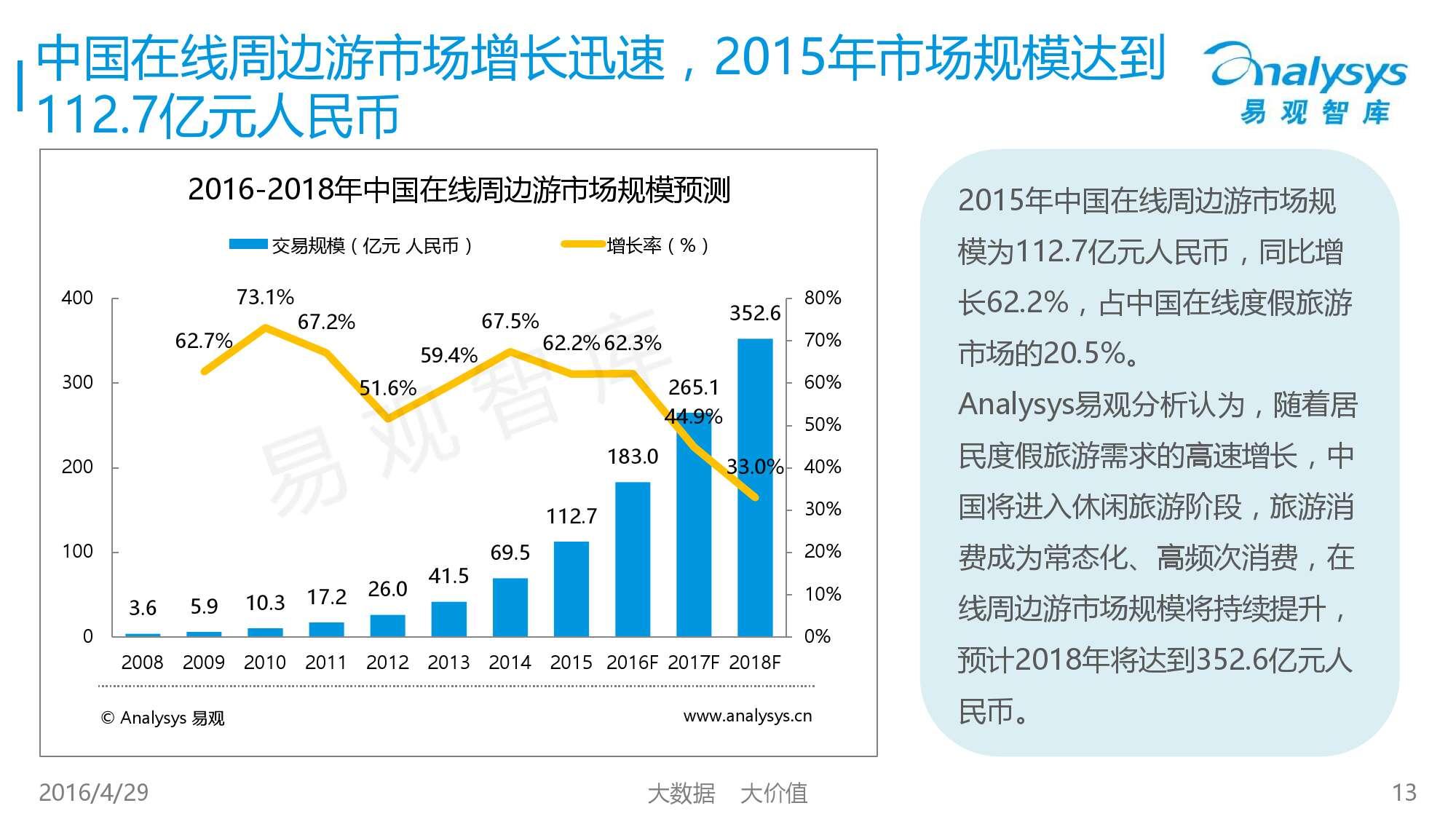 中国在线周边自助游市场专题研究报告2016_000013