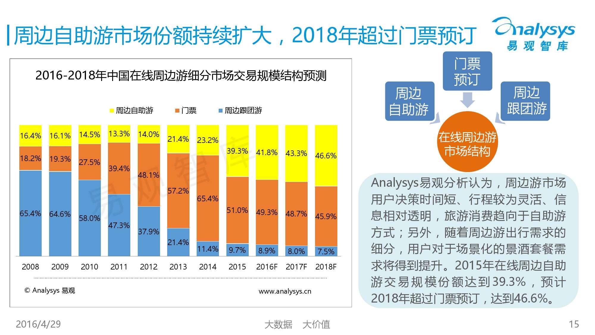 中国在线周边自助游市场专题研究报告2016_000015