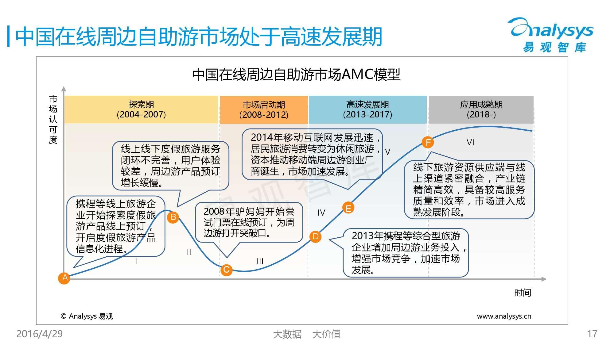中国在线周边自助游市场专题研究报告2016_000017