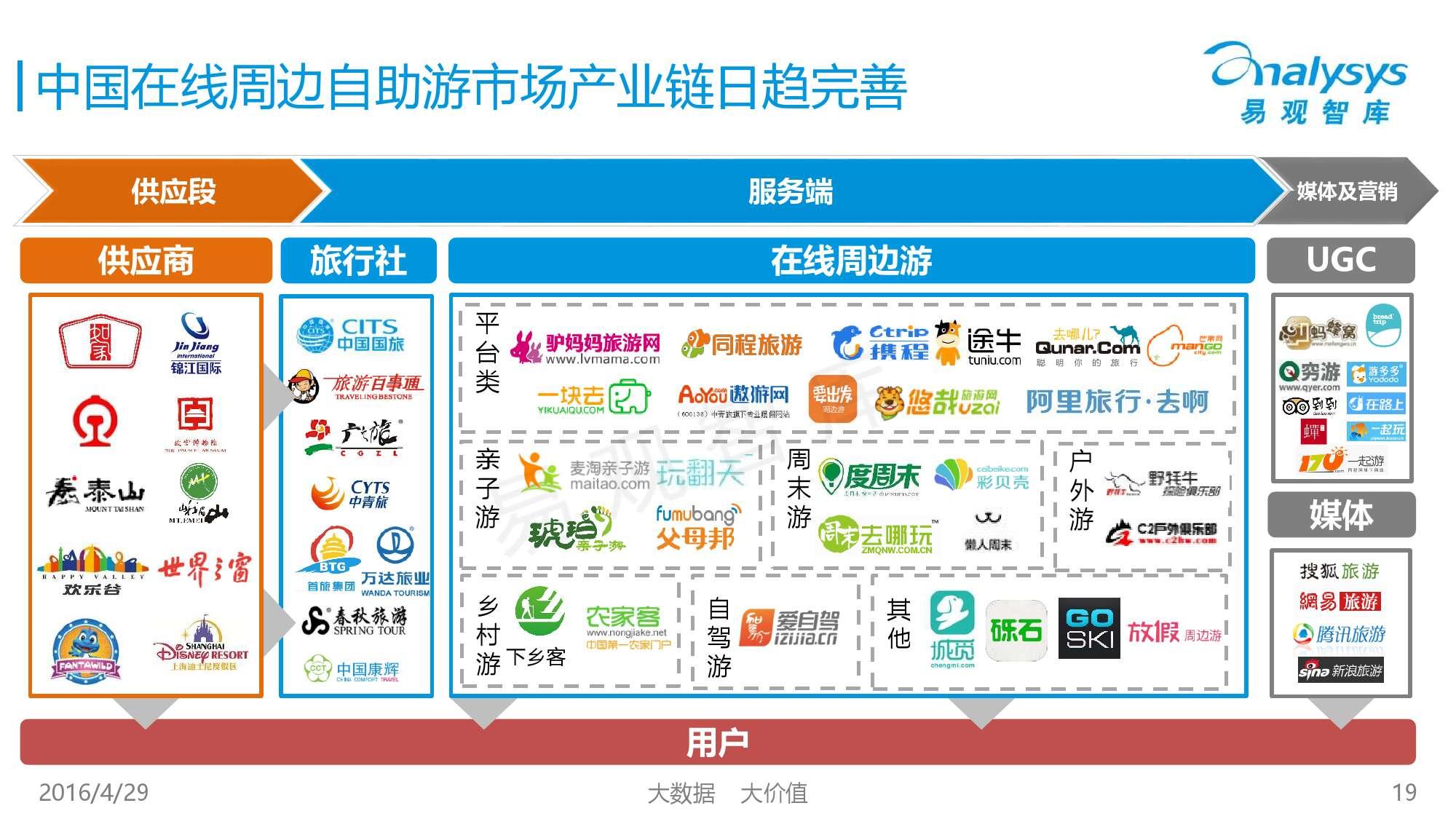 中国在线周边自助游市场专题研究报告2016_000019