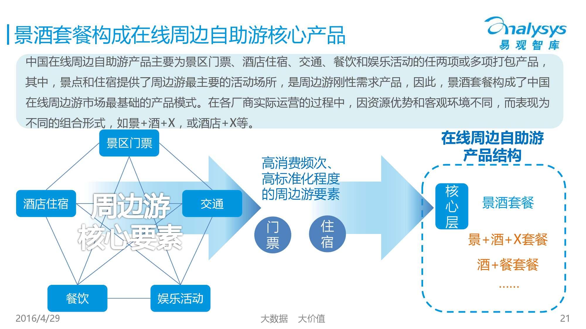 中国在线周边自助游市场专题研究报告2016_000021