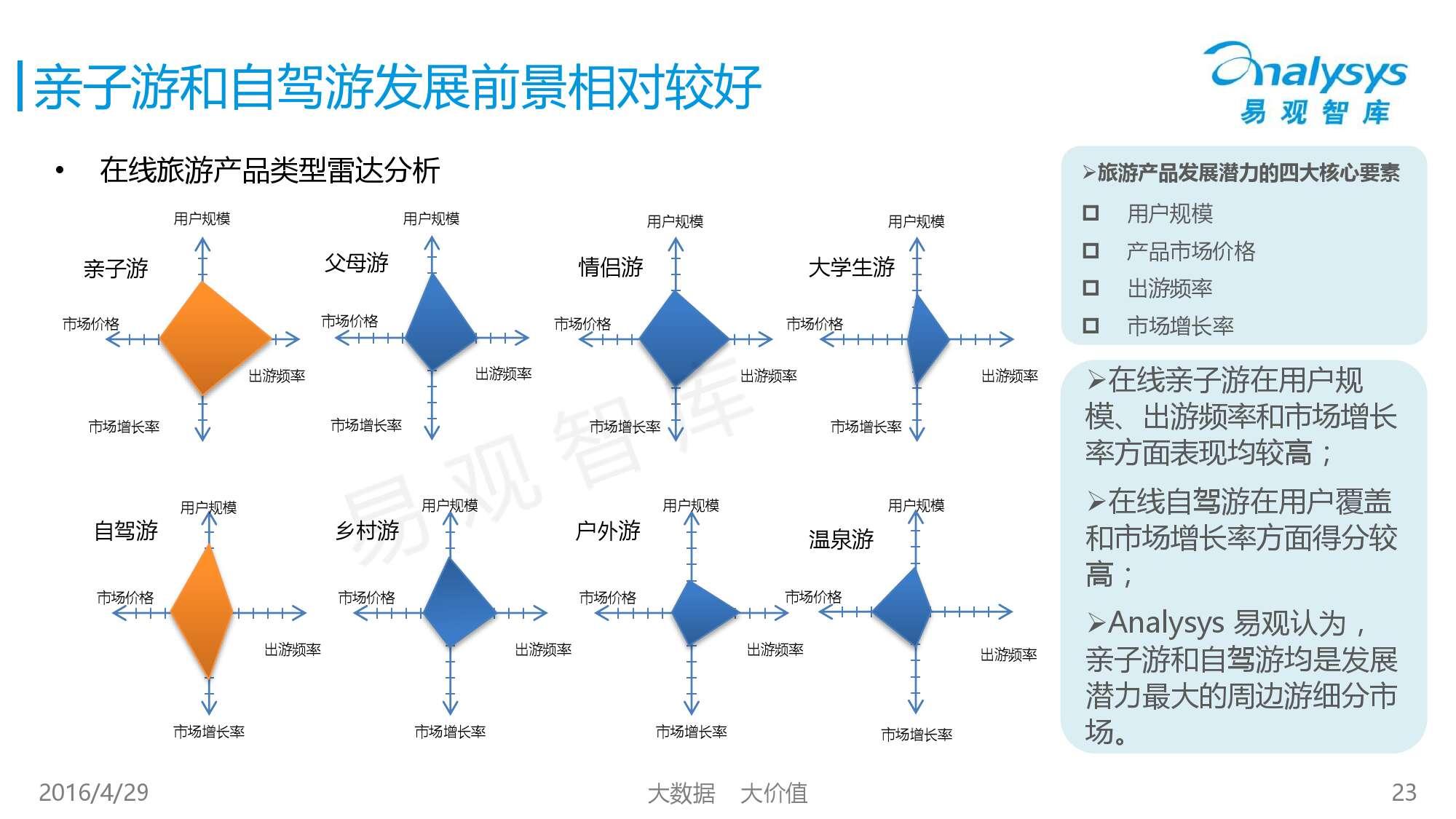 中国在线周边自助游市场专题研究报告2016_000023