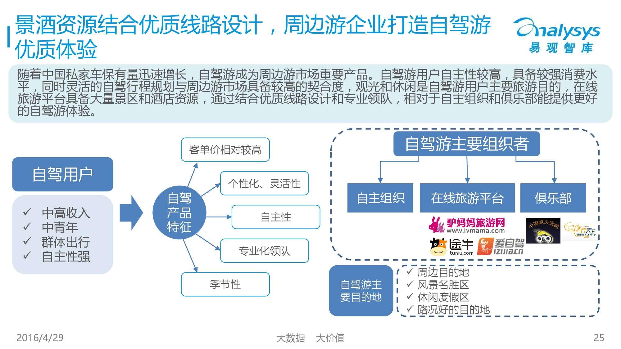 中国在线周边自助游市场专题研究报告2016_000025