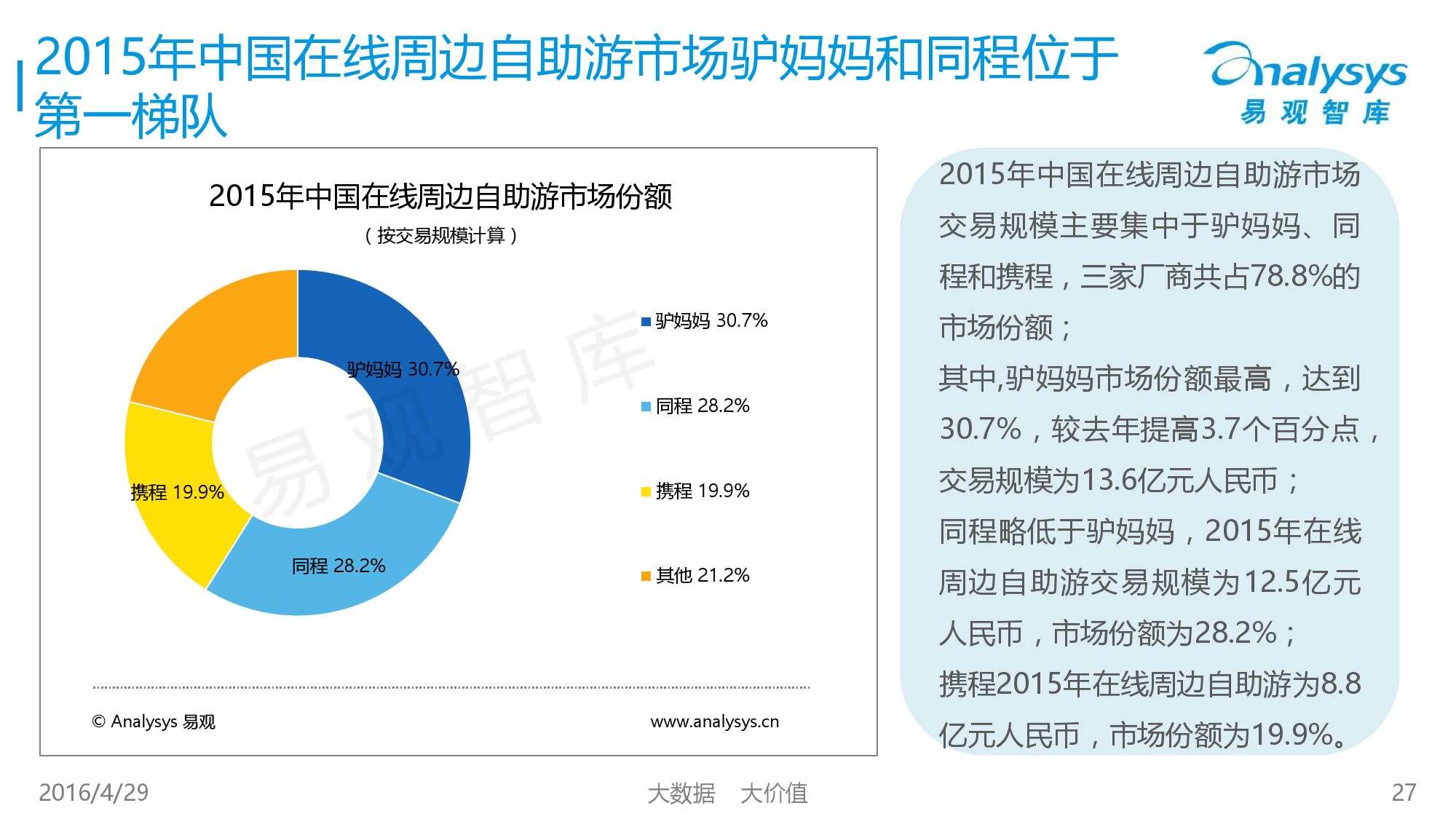 中国在线周边自助游市场专题研究报告2016_000027