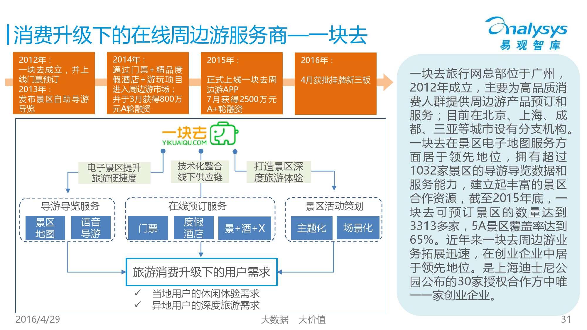 中国在线周边自助游市场专题研究报告2016_000031
