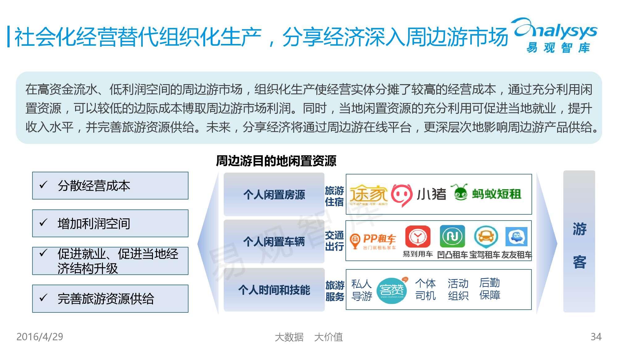中国在线周边自助游市场专题研究报告2016_000034