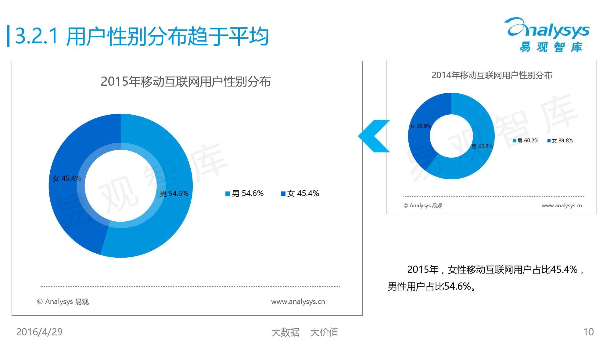 中国移动互联网用户行为统计报告2016_000010