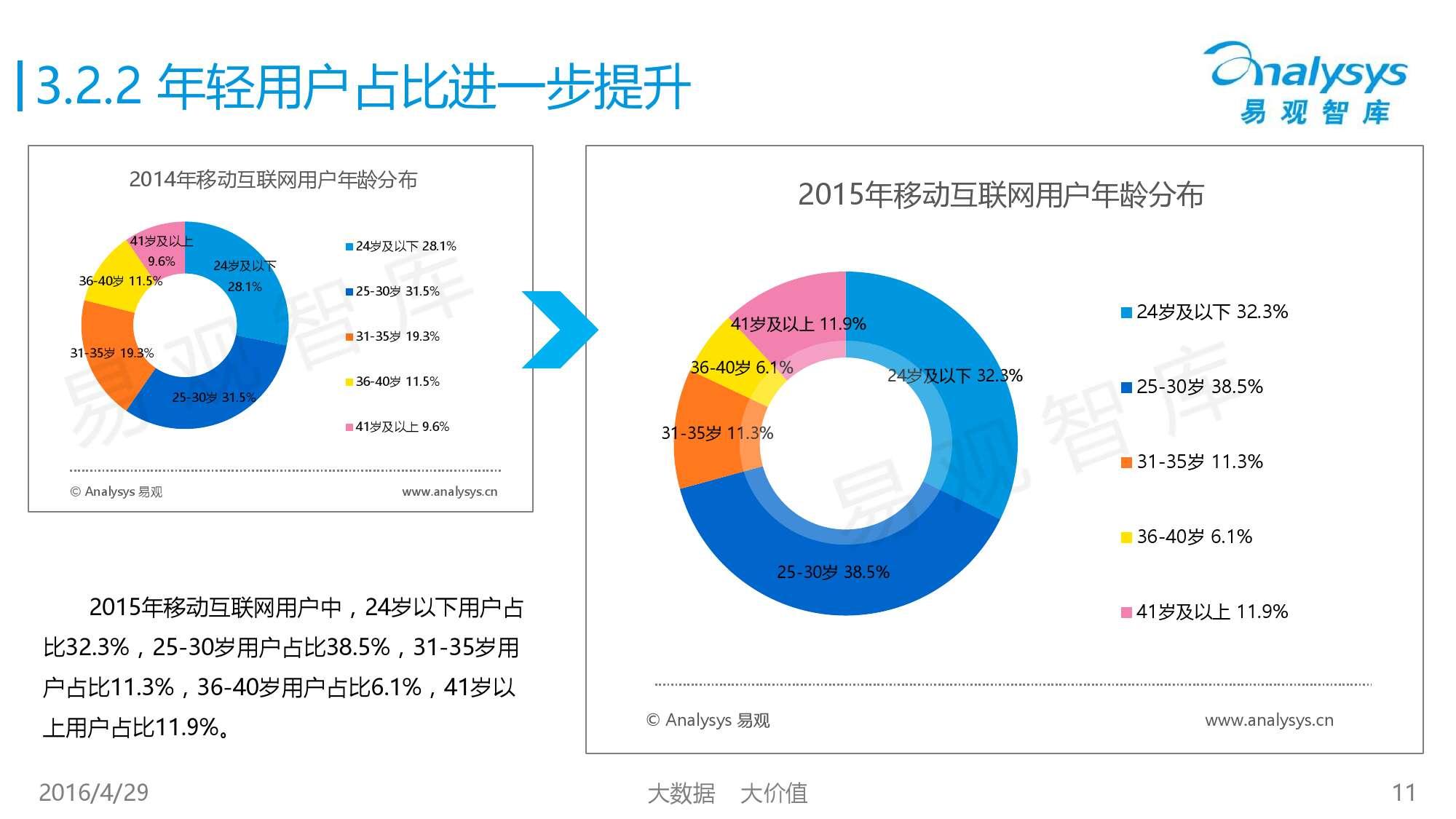 中国移动互联网用户行为统计报告2016_000011