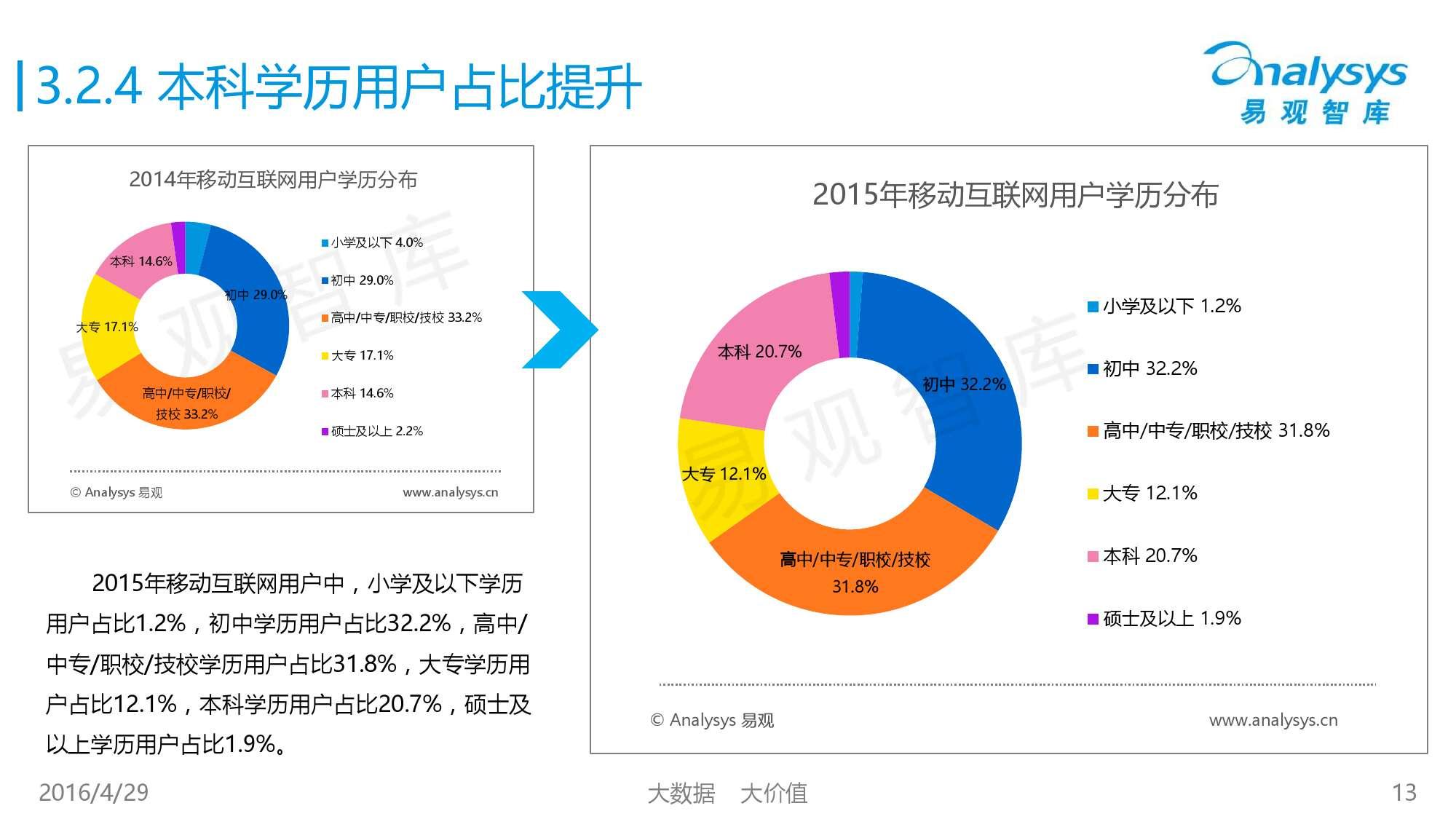 中国移动互联网用户行为统计报告2016_000013