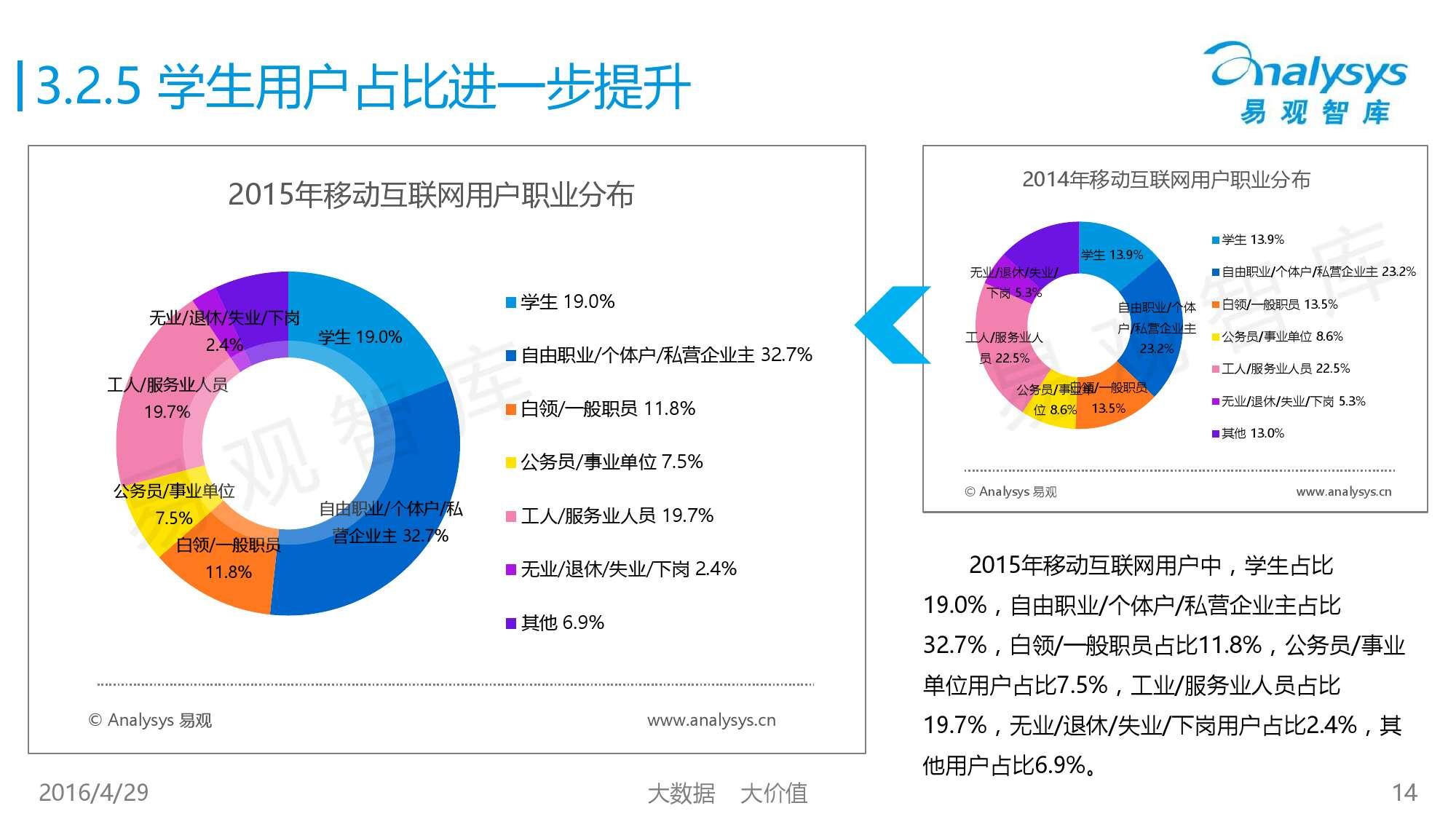 中国移动互联网用户行为统计报告2016_000014