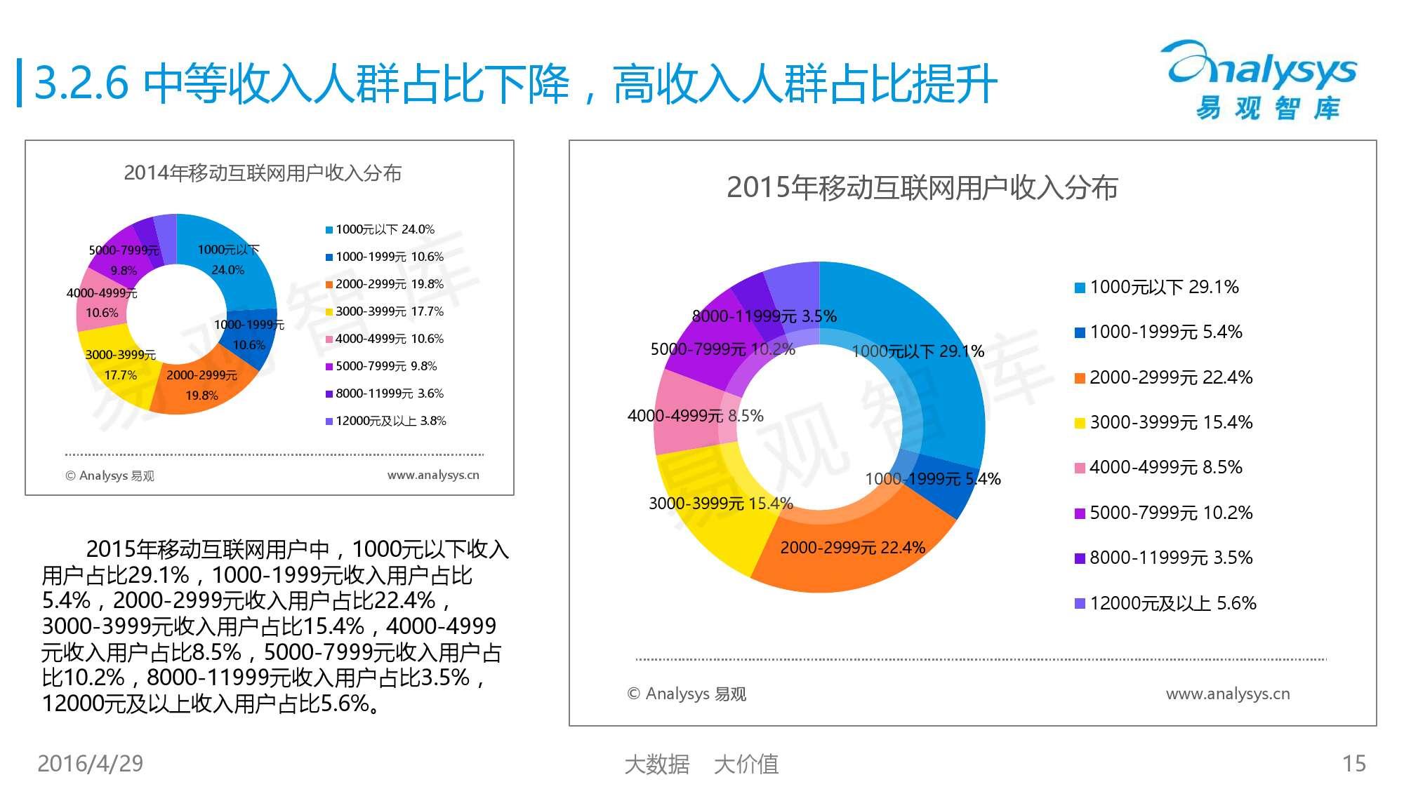 中国移动互联网用户行为统计报告2016_000015