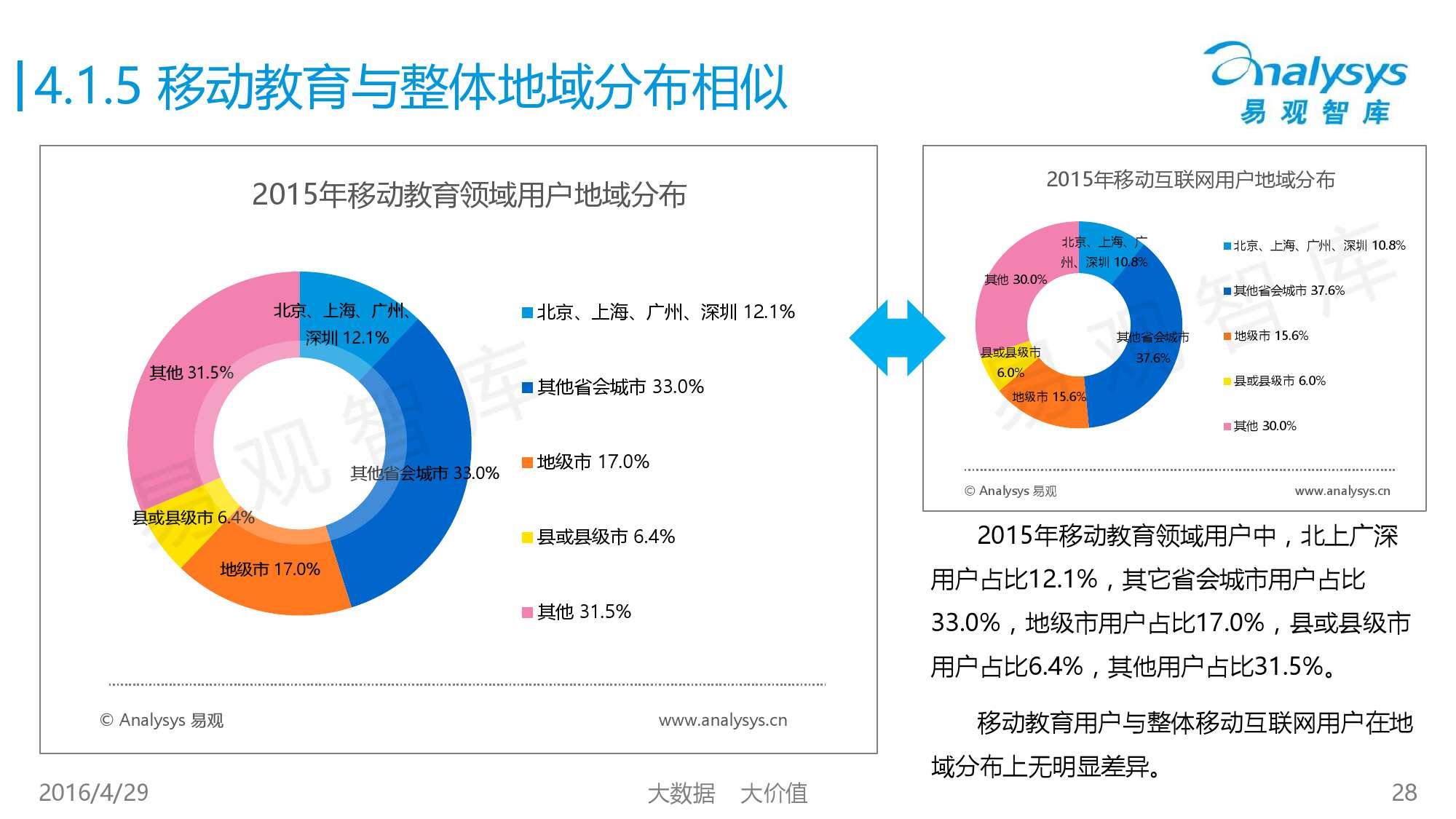 中国移动互联网用户行为统计报告2016_000028