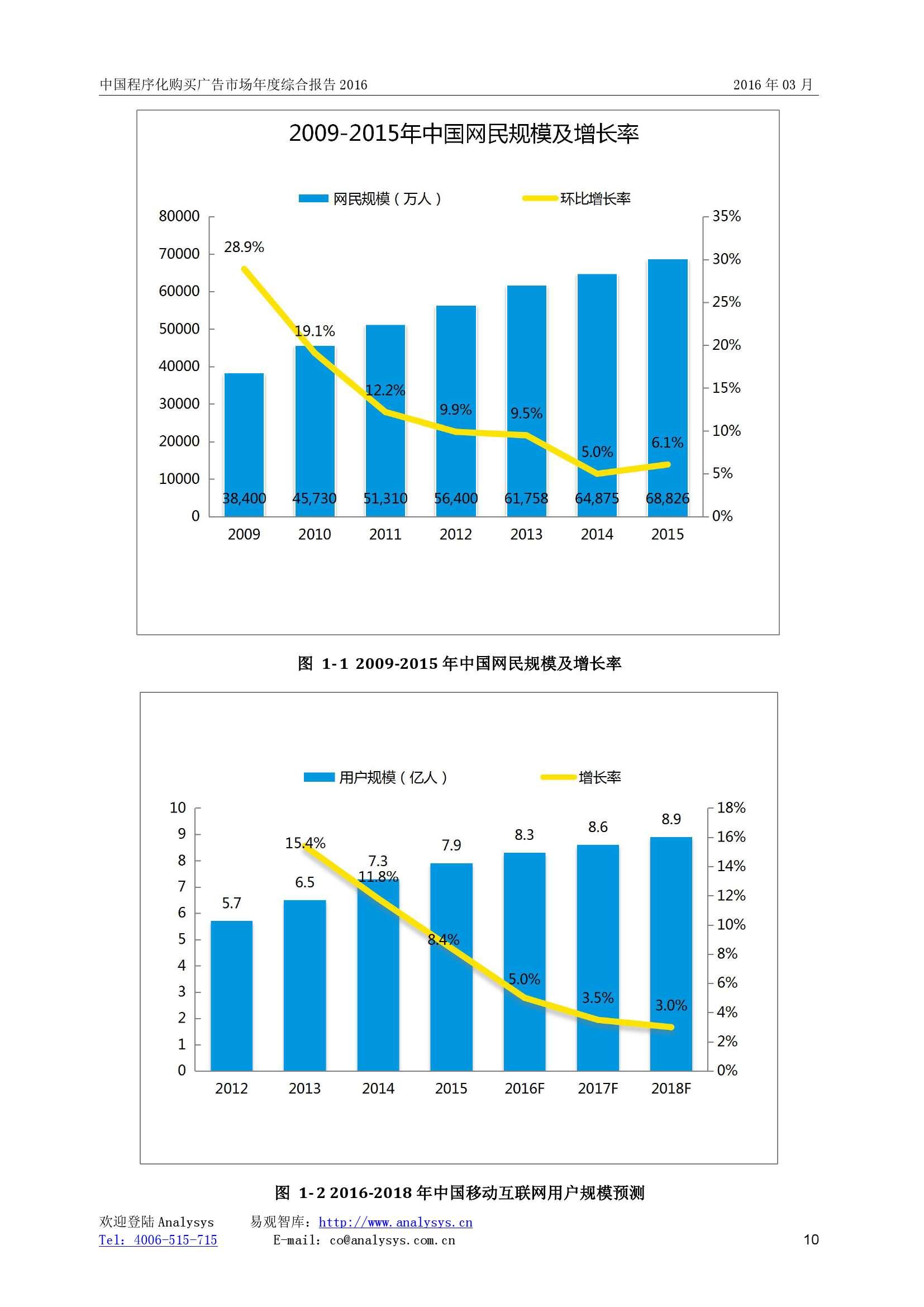 中国程序化购买广告市场年度综合报告2016_000010