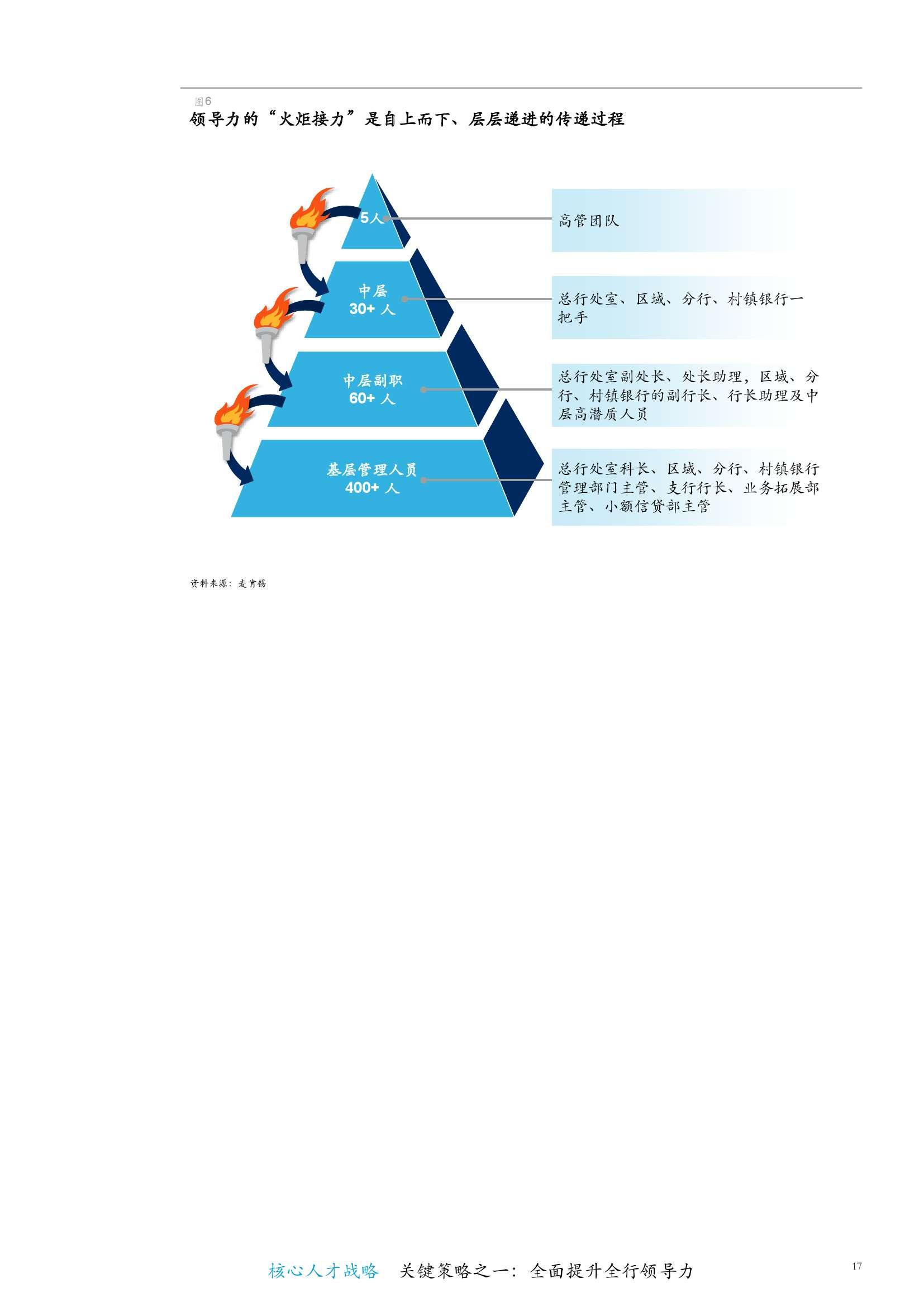 中国银行行业白皮书--核心人才战略4_000023