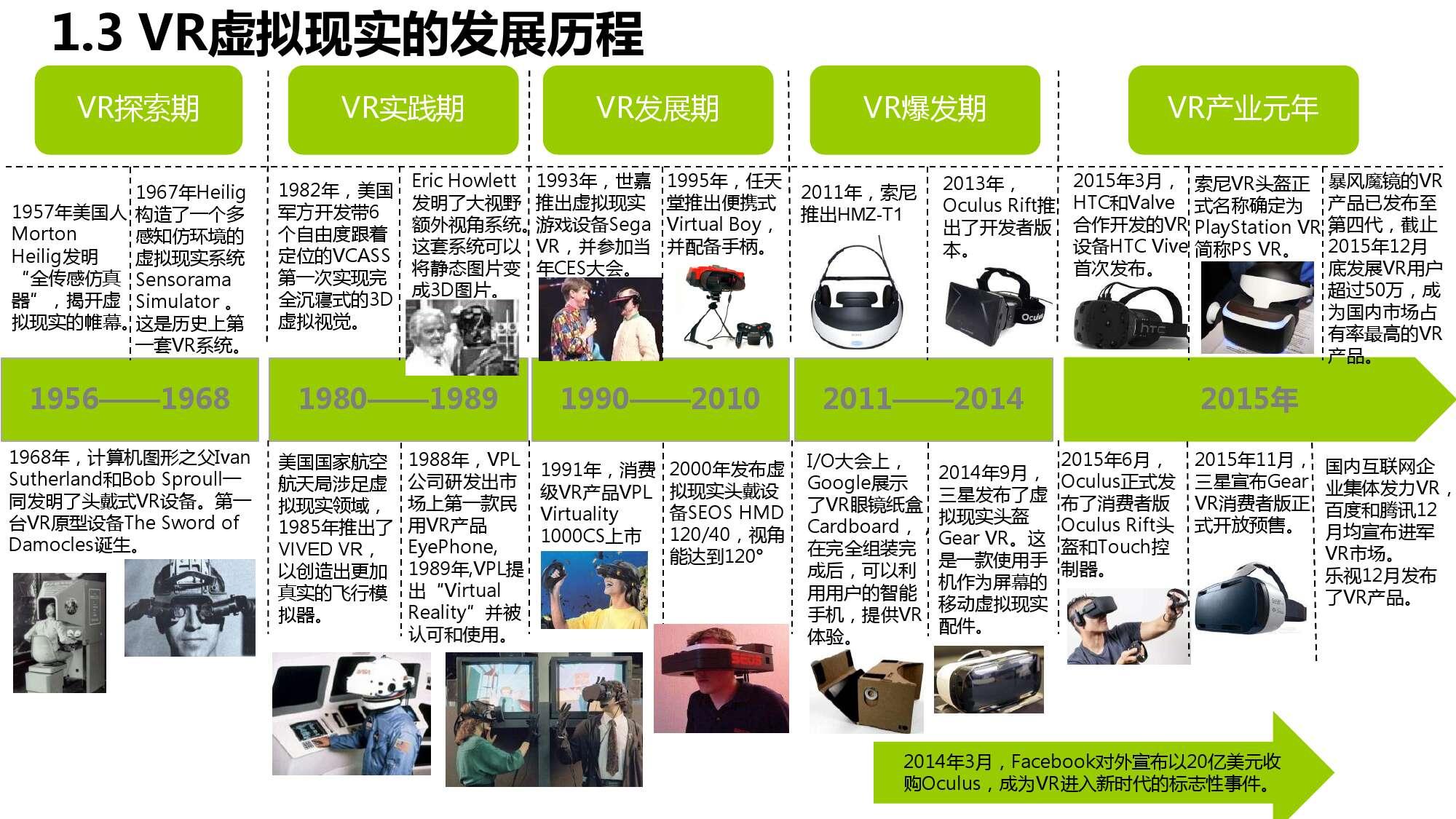 中国VR用户行为研究报告_000006
