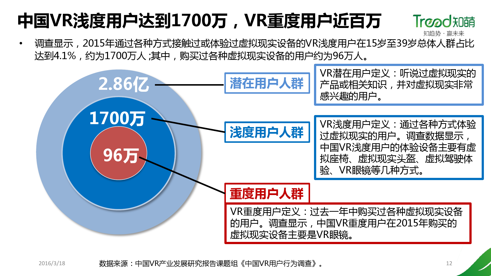 China VR user behavior research report _000012