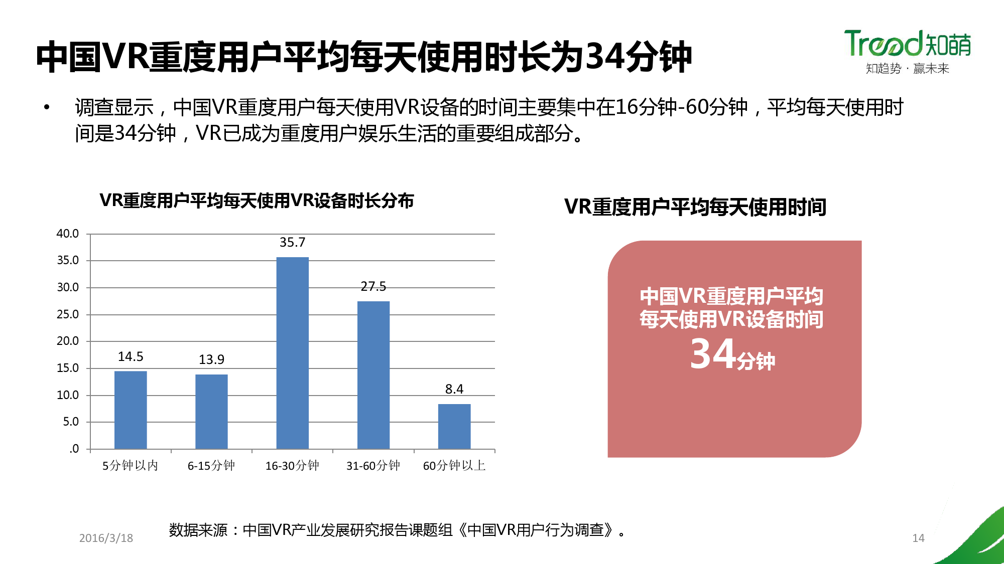 China VR user behavior research report _000014